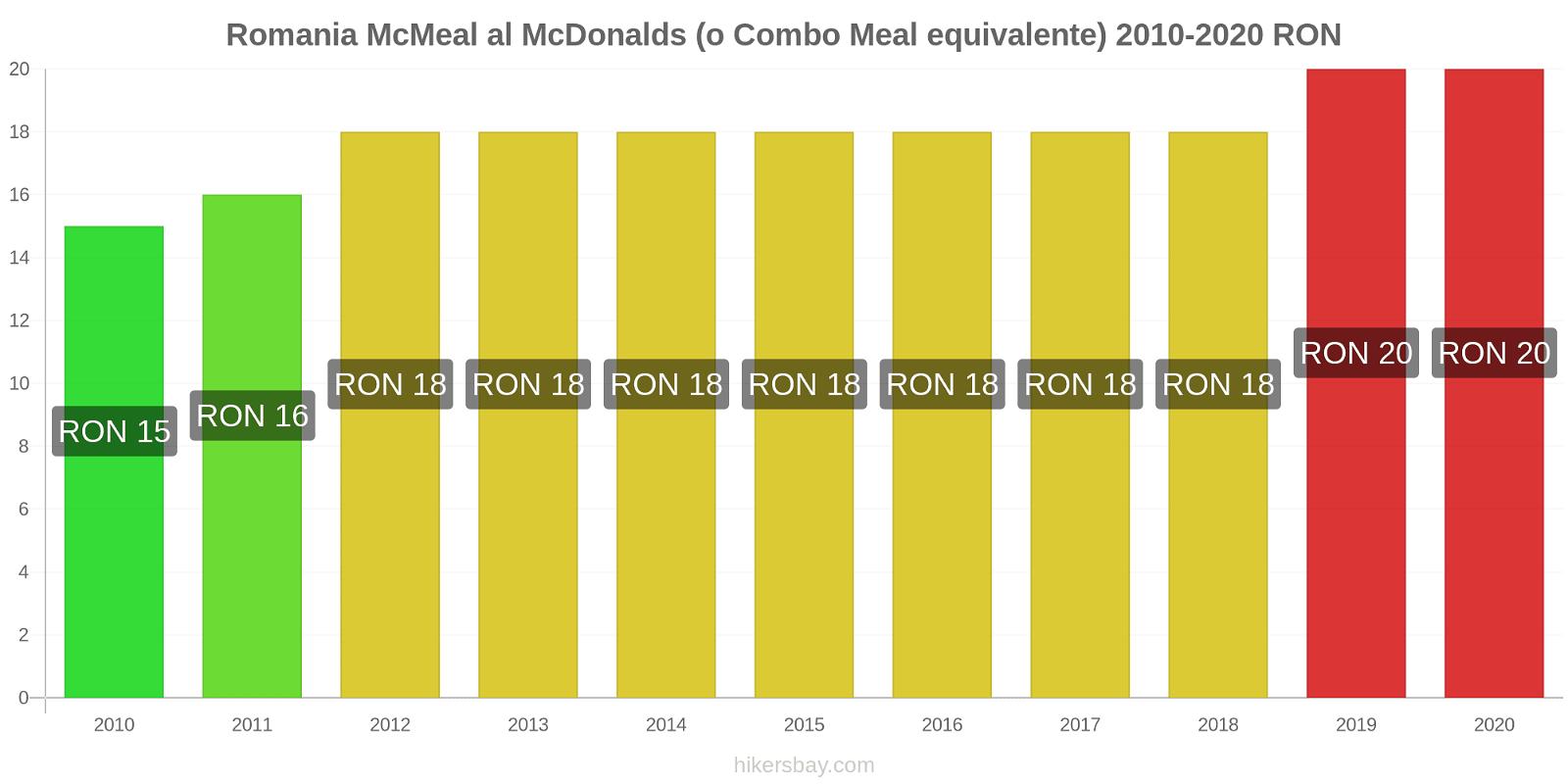 Romania variazioni di prezzo McMeal al McDonalds (o in un equivalente fastfood) hikersbay.com