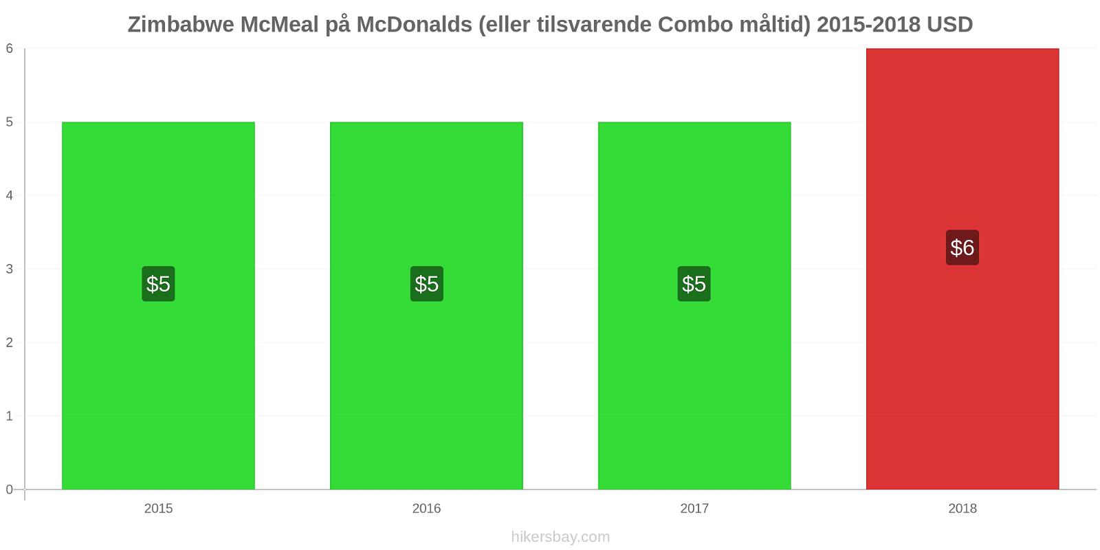 Zimbabwe prisendringer McMeal på McDonalds (eller tilsvarende Combo måltid) hikersbay.com