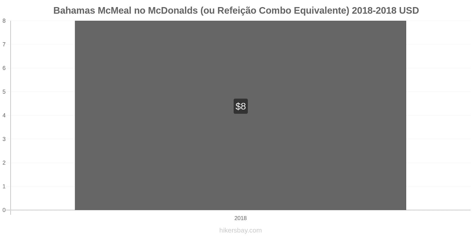 Bahamas variação de preço McMeal no McDonald ' s (ou refeição Combo equivalente) hikersbay.com