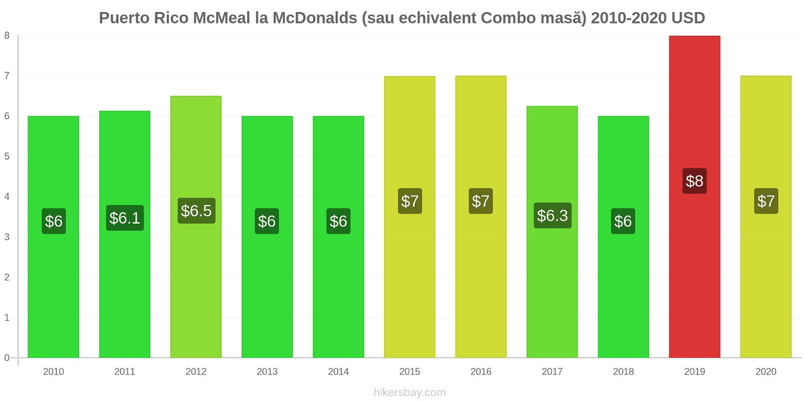 Puerto Rico modificări de preț McMeal la McDonalds (sau echivalent Combo masă) hikersbay.com