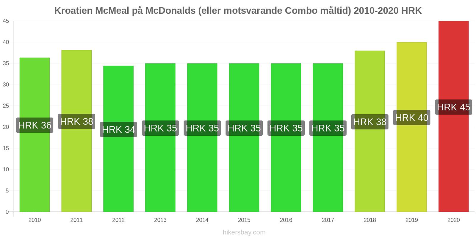 Kroatien prisförändringar McMeal på McDonalds (eller motsvarande Combo måltid) hikersbay.com