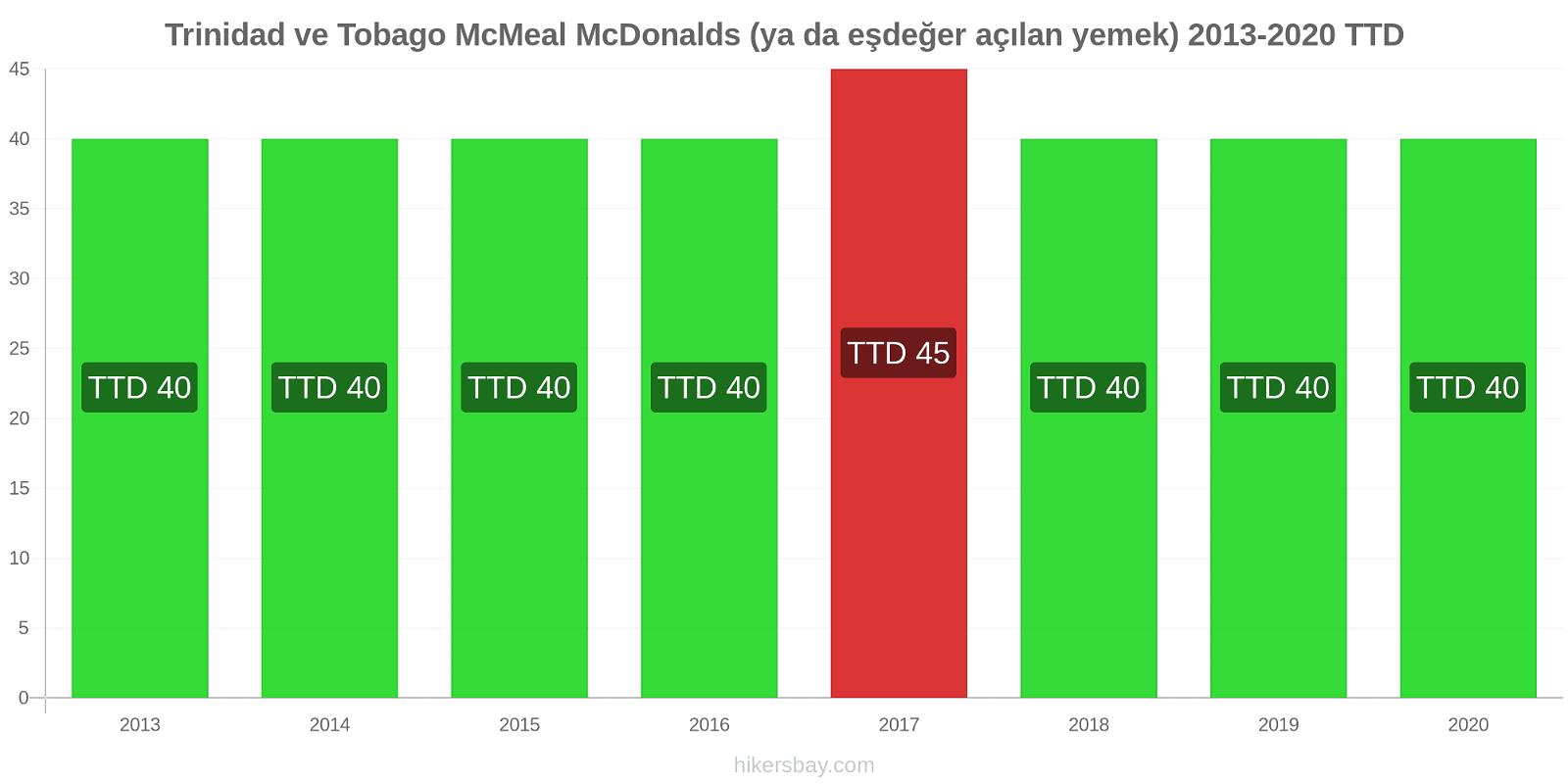 Trinidad ve Tobago fiyat değişiklikleri McMeal McDonalds (ya da eşdeğer açılan yemek) hikersbay.com