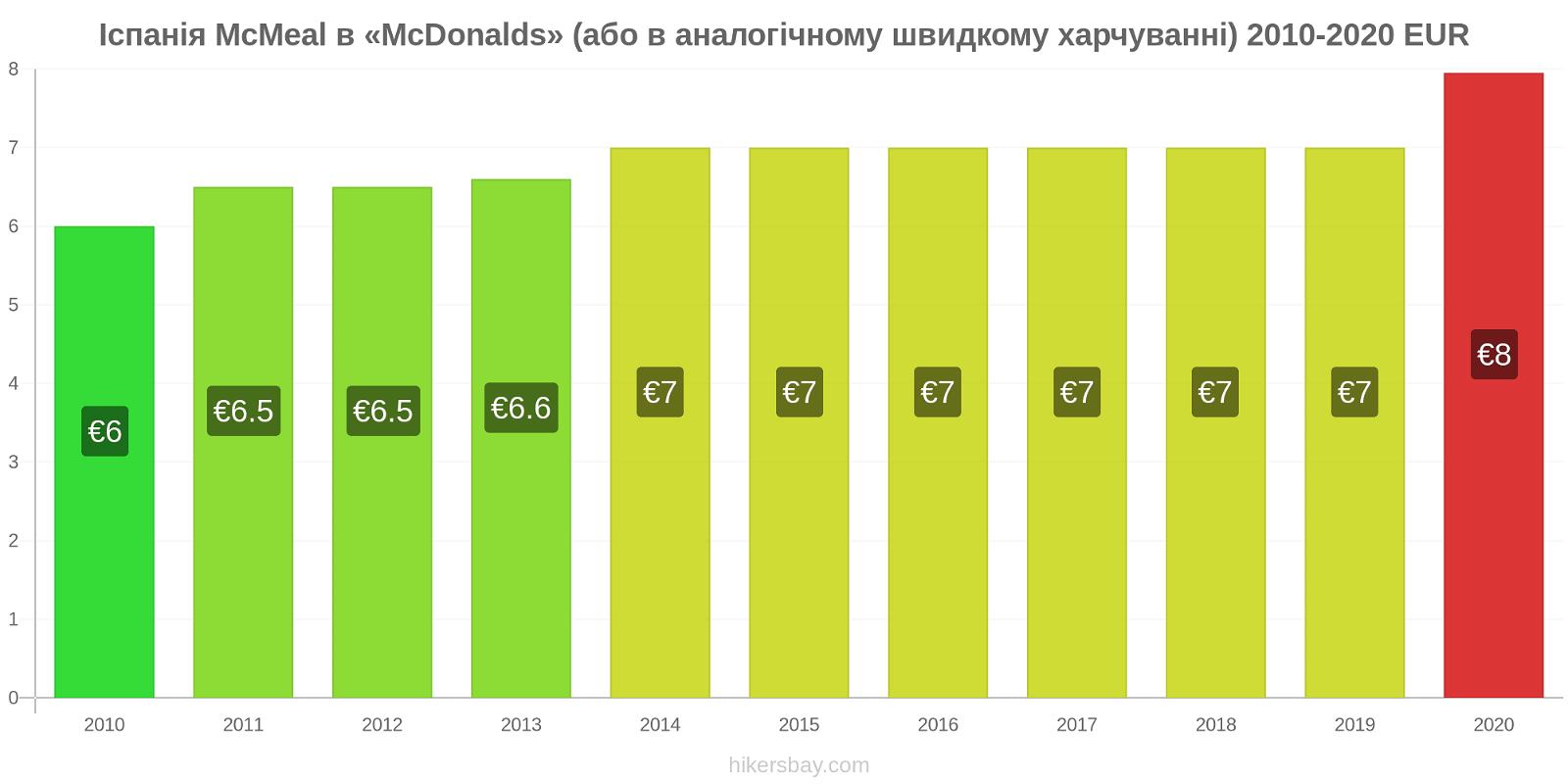 Іспанія зміни цін McMeal в «McDonalds» (або в аналогічному швидкому харчуванні) hikersbay.com