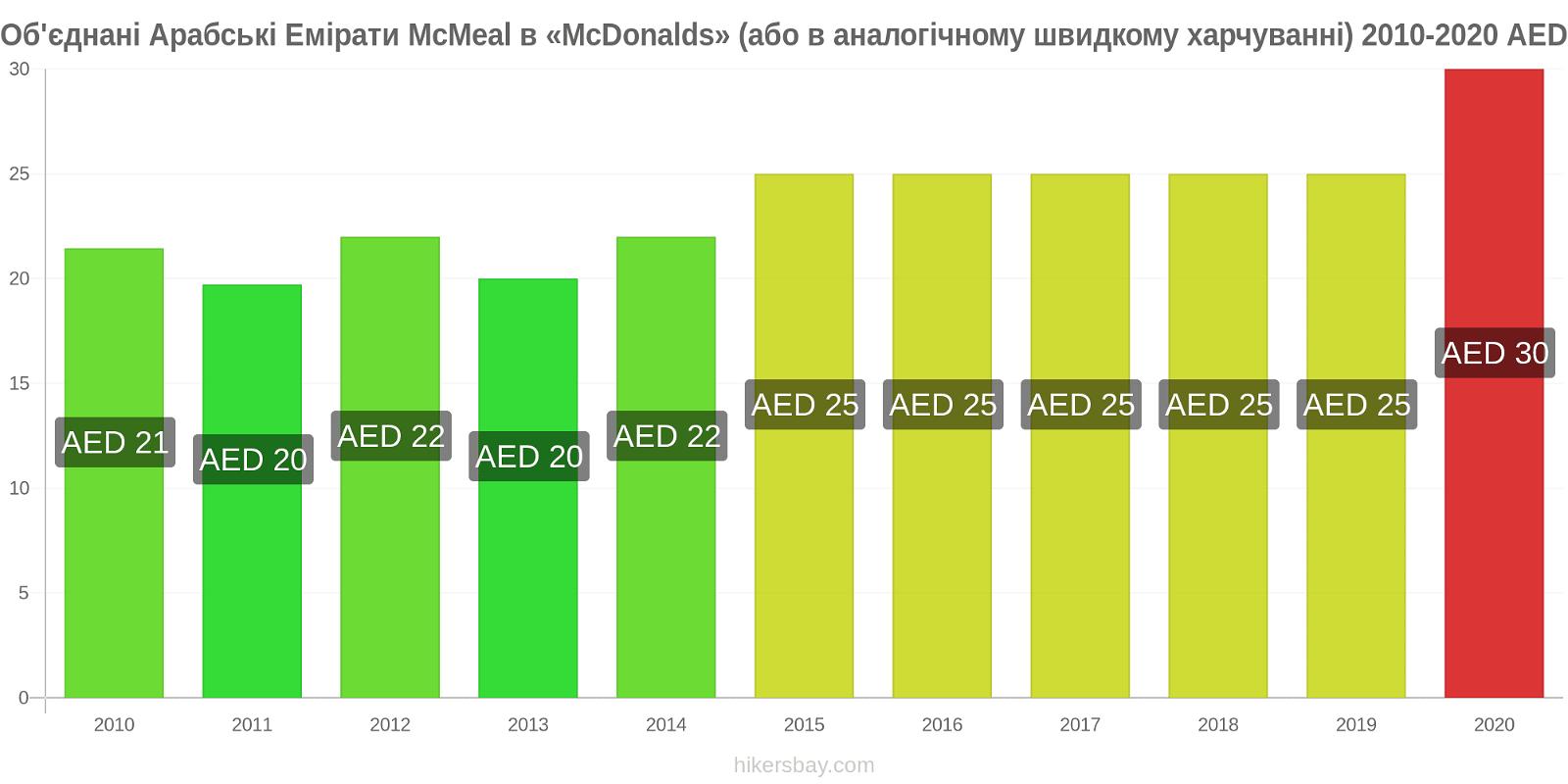 Об'єднані Арабські Емірати зміни цін McMeal в «McDonalds» (або в аналогічному швидкому харчуванні) hikersbay.com