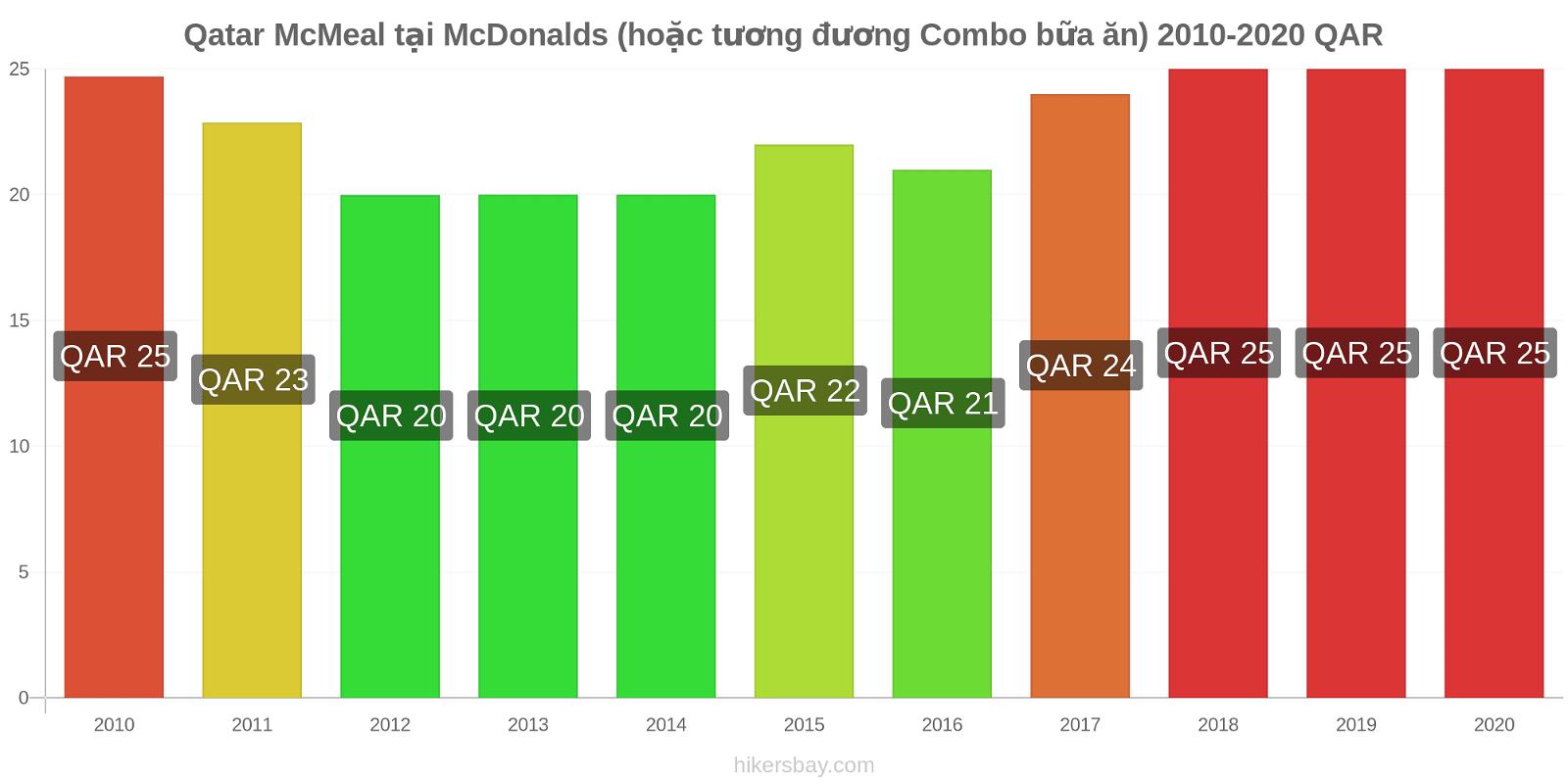 Qatar thay đổi giá McMeal tại McDonalds (hoặc tương đương Combo bữa ăn) hikersbay.com