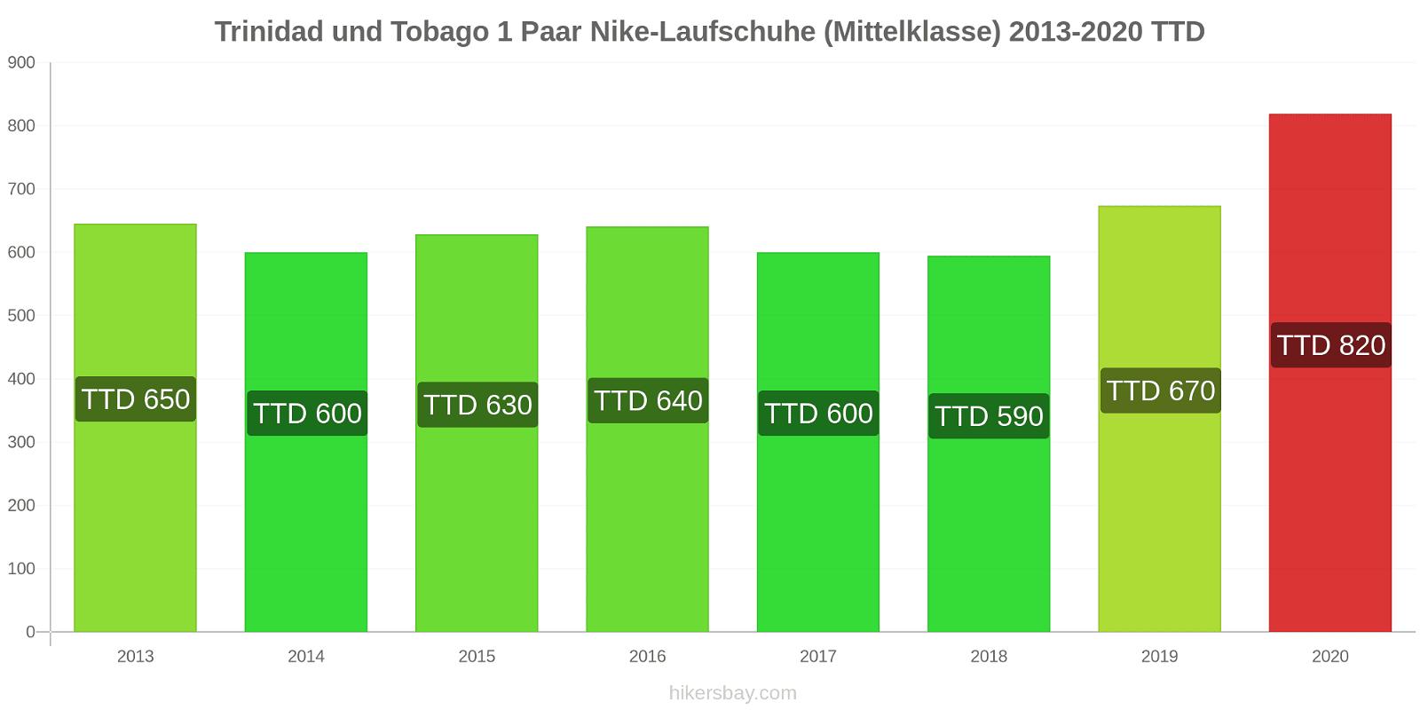 Trinidad und Tobago Preisänderungen 1 Paar Nike Laufschuhe (Mittelklasse) hikersbay.com