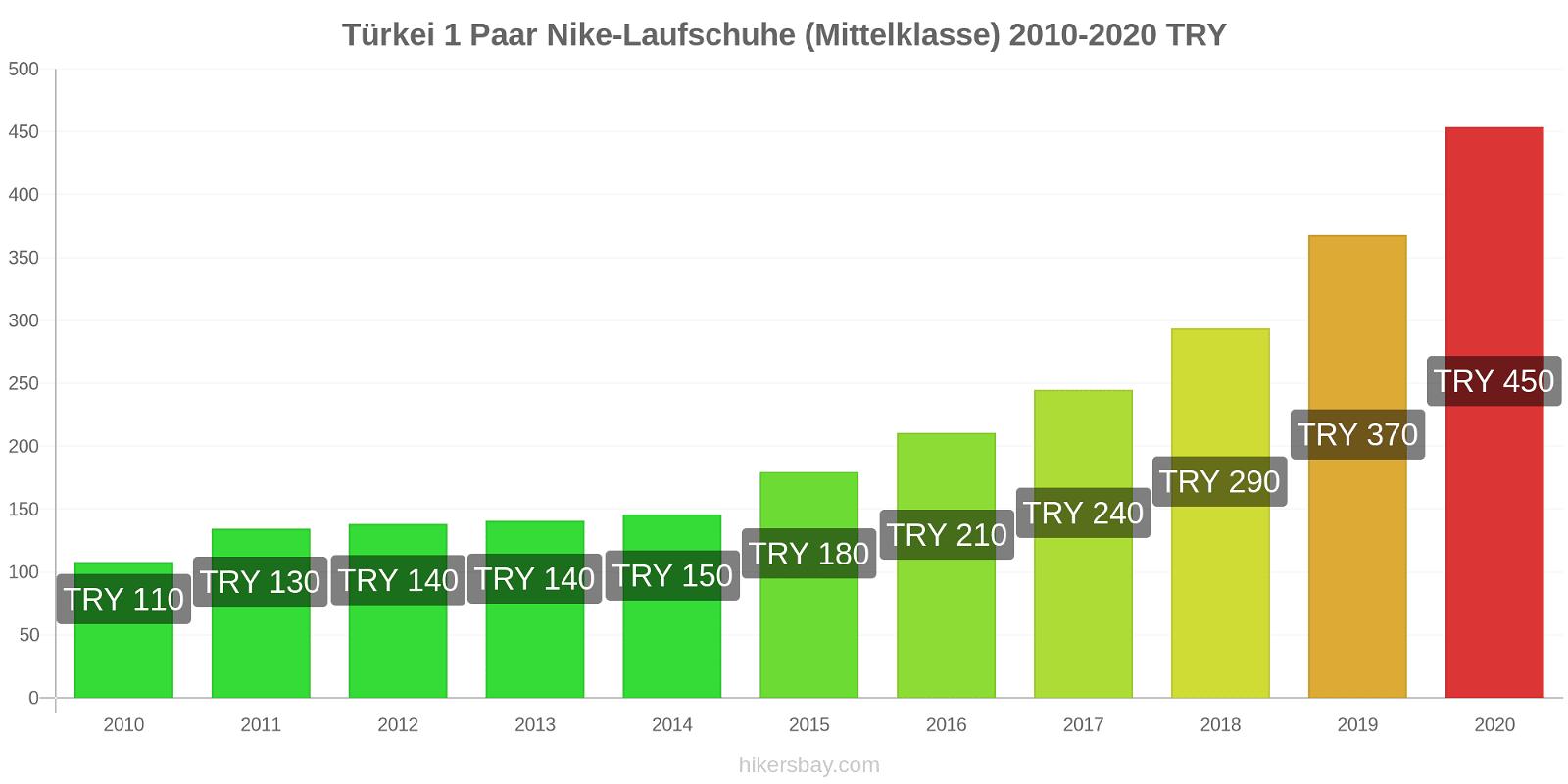 Türkei Preisänderungen 1 Paar Nike Laufschuhe (Mittelklasse) hikersbay.com