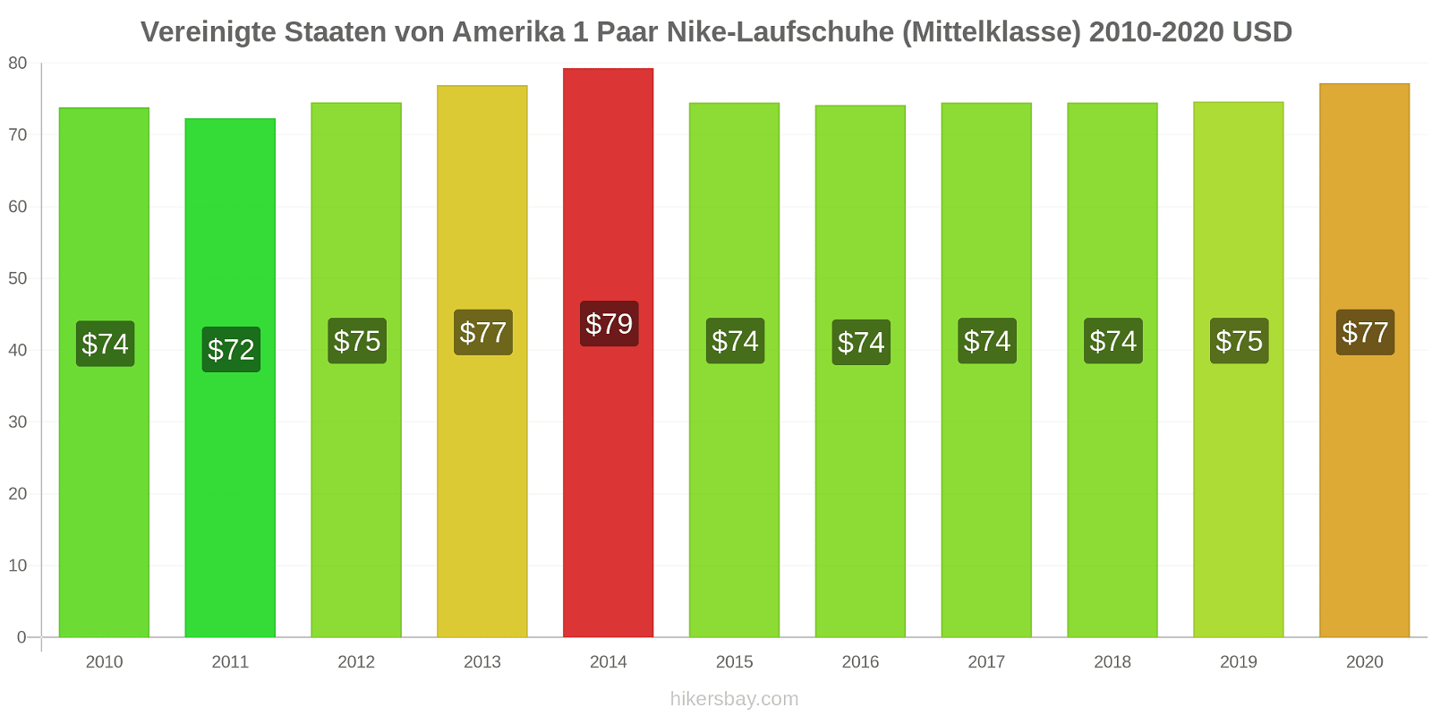 Vereinigte Staaten von Amerika Preisänderungen 1 Paar Nike Laufschuhe (Mittelklasse) hikersbay.com