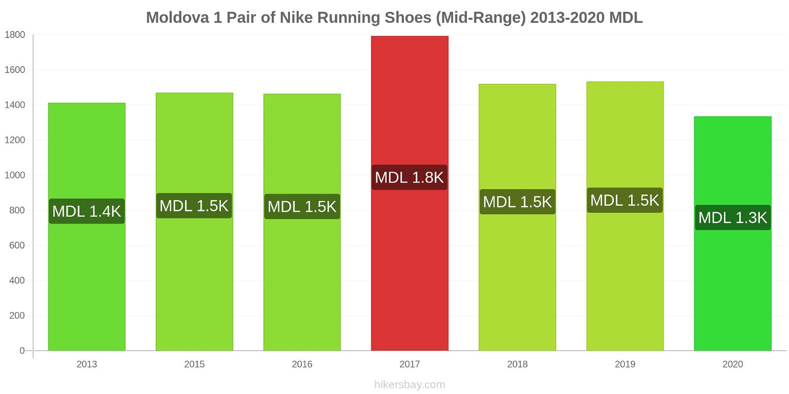 Moldova price changes 1 Pair of Nike Running Shoes (Mid-Range) hikersbay.com
