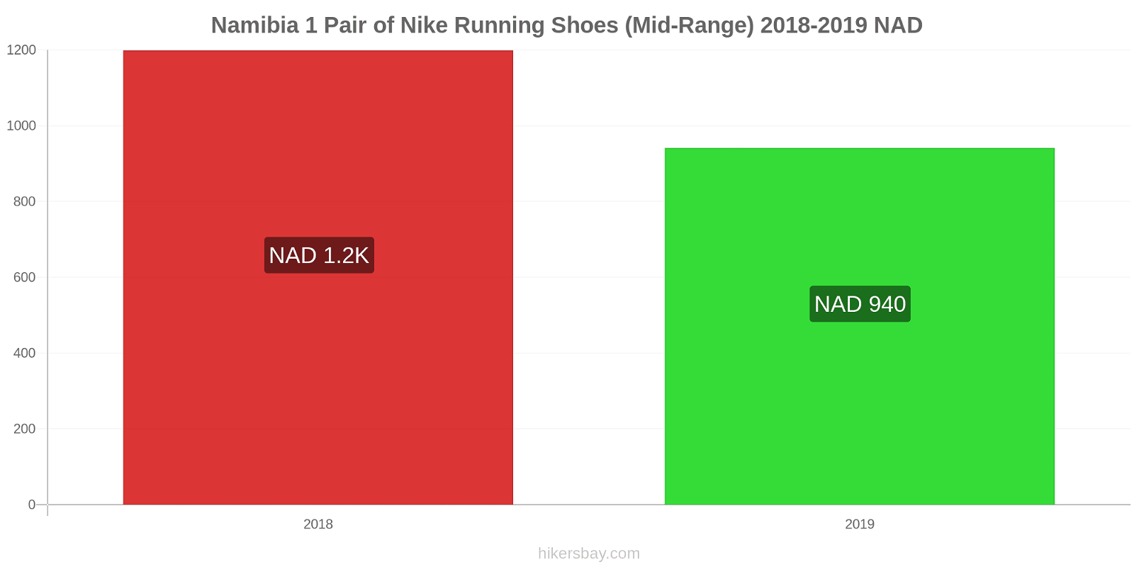 Namibia price changes 1 Pair of Nike Running Shoes (Mid-Range) hikersbay.com