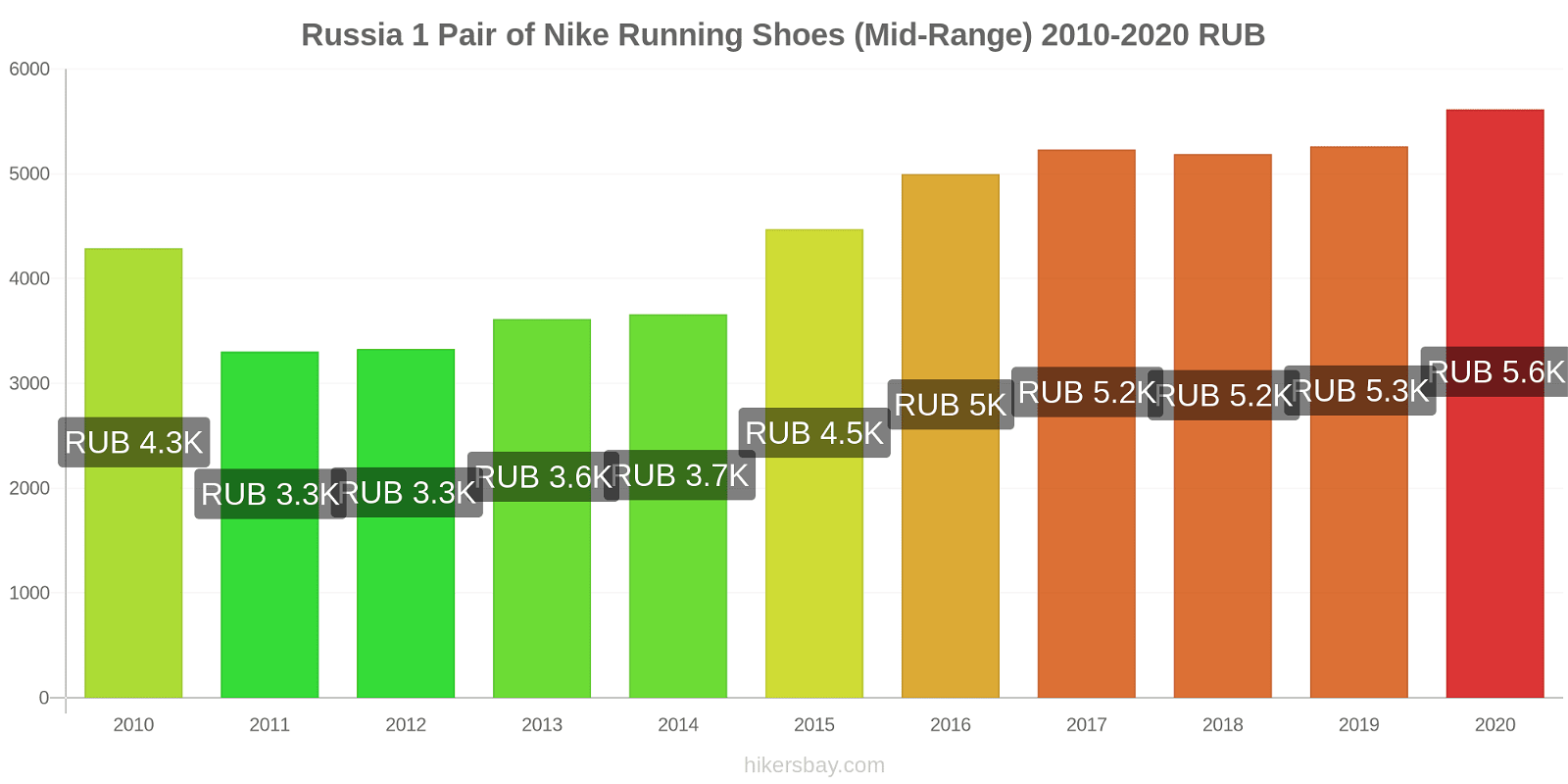 Russia price changes 1 Pair of Nike Running Shoes (Mid-Range) hikersbay.com