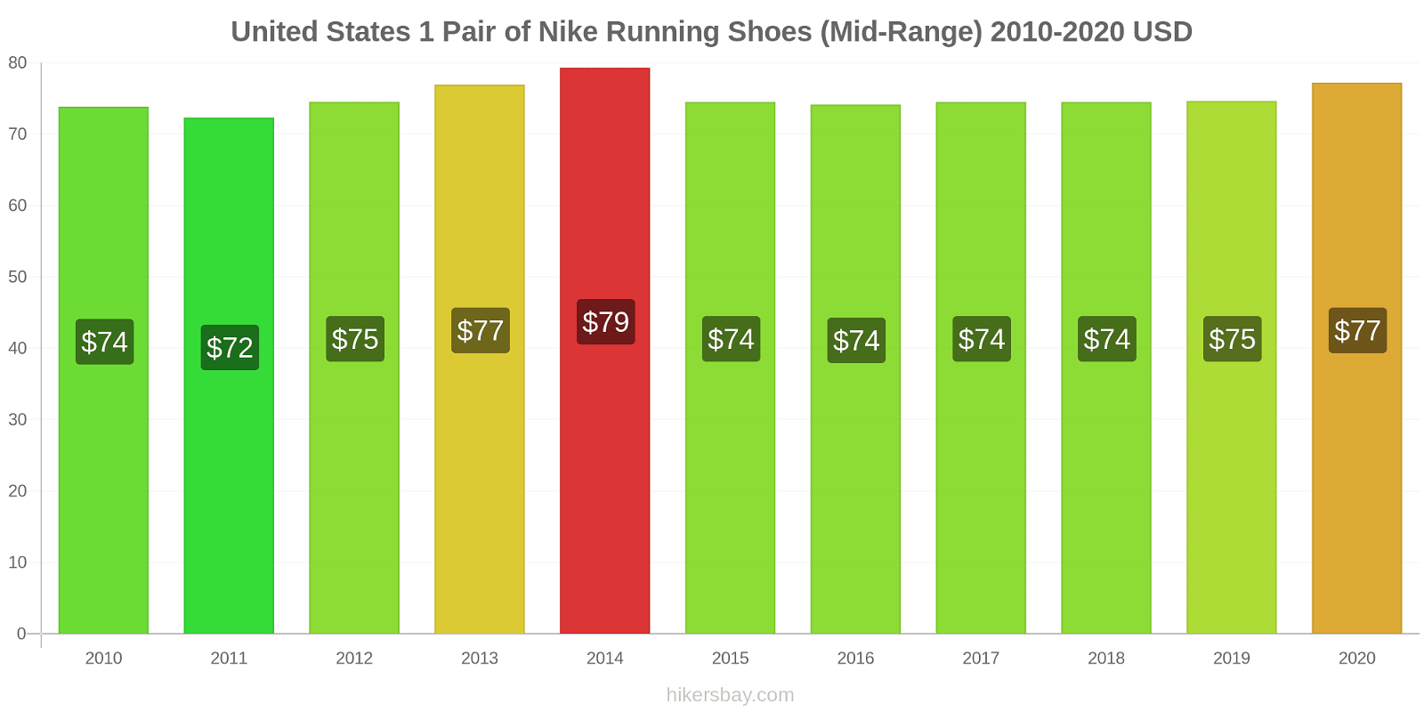 United States price changes 1 Pair of Nike Running Shoes (Mid-Range) hikersbay.com