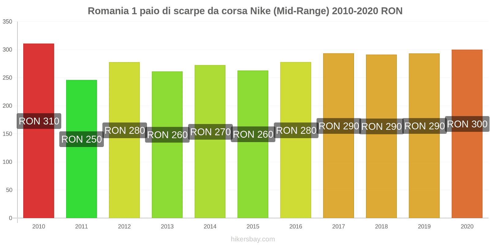 Romania variazioni di prezzo 1 paio di scarpe da corsa Nike (simile) hikersbay.com