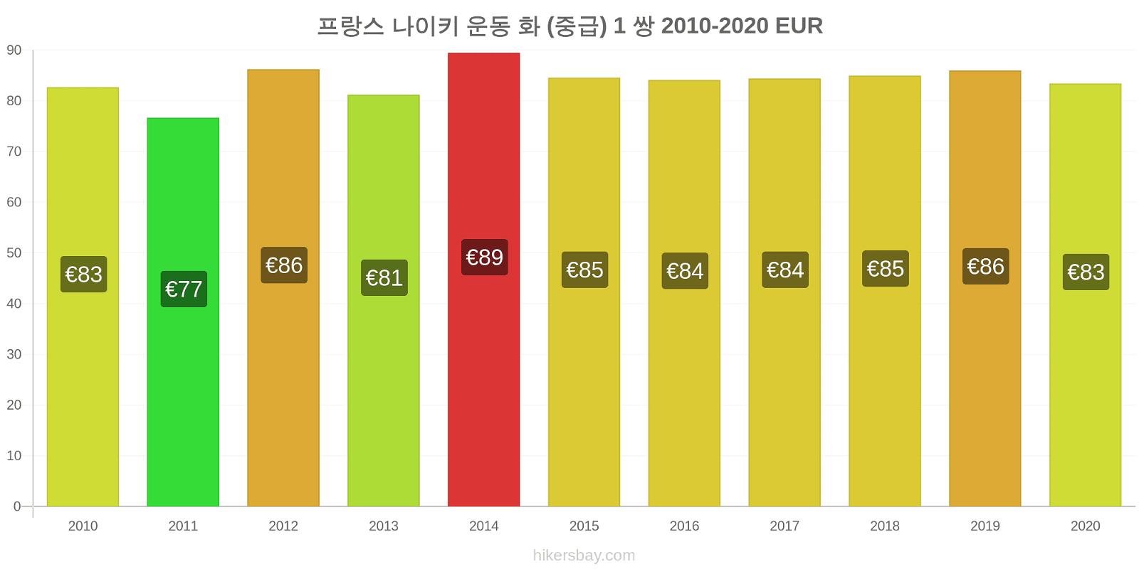 프랑스 가격 변경 나이키 운동 화 (중급) 1 쌍 hikersbay.com