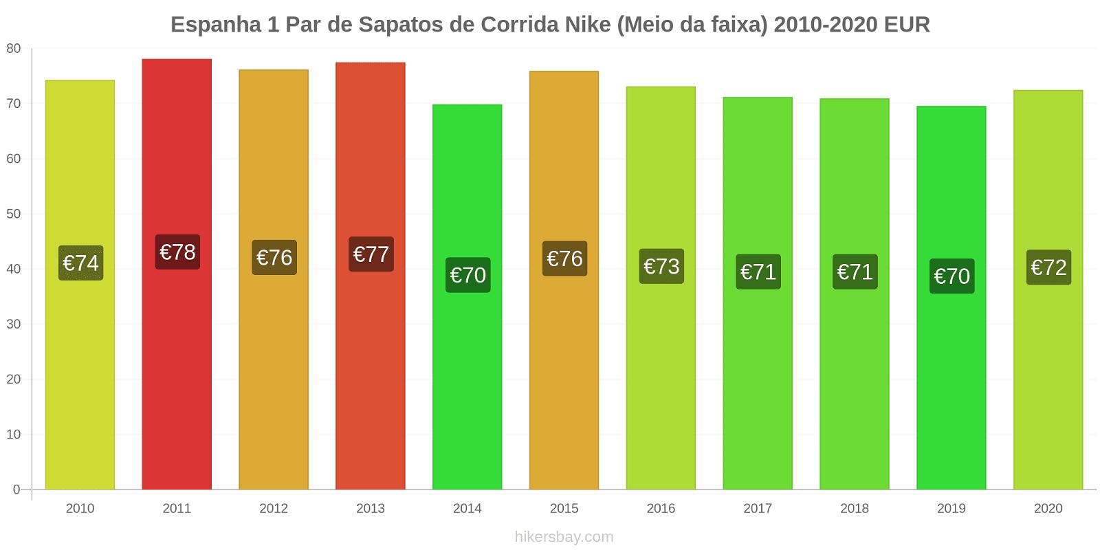 Espanha variação de preço 1 par de tênis Nike (mid-range) hikersbay.com