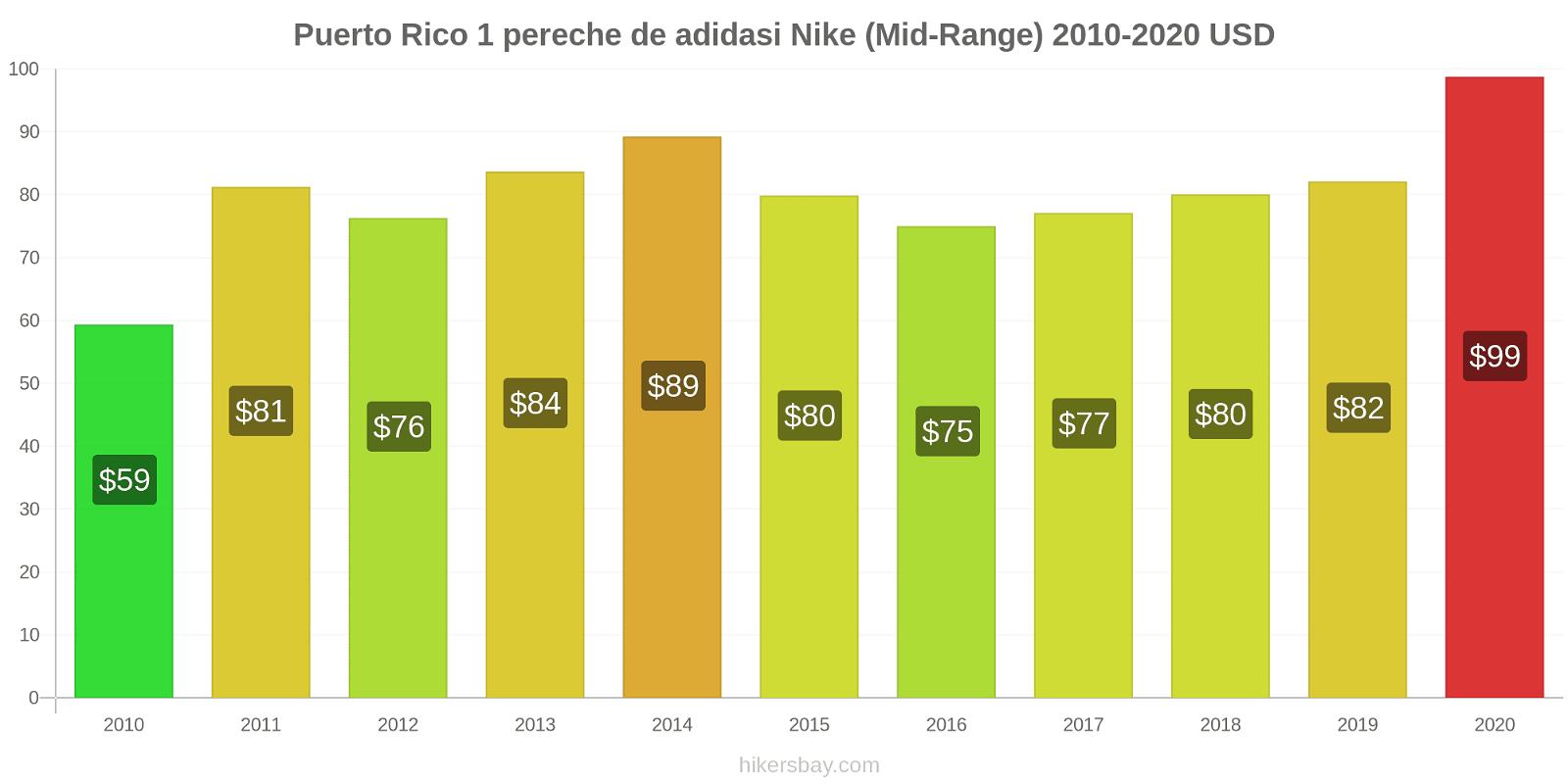 Puerto Rico modificări de preț 1 pereche de adidasi Nike (Mid-Range) hikersbay.com