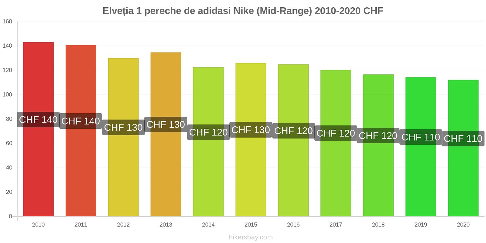 Elveția modificări de preț 1 pereche de adidasi Nike (Mid-Range) hikersbay.com