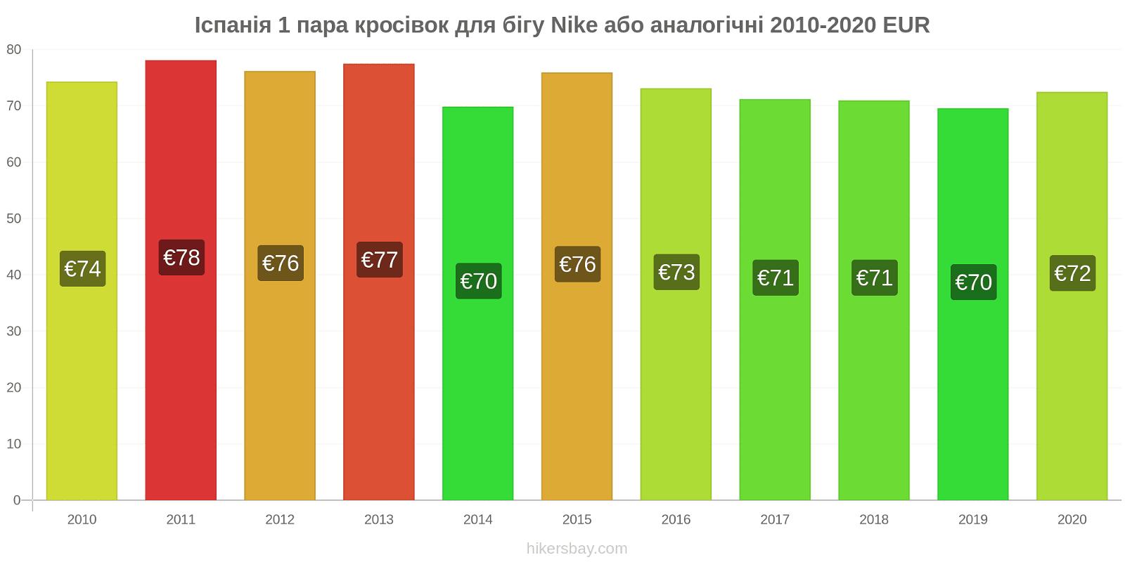 Іспанія зміни цін 1 пара кросівок для бігу Nike або аналогічні hikersbay.com