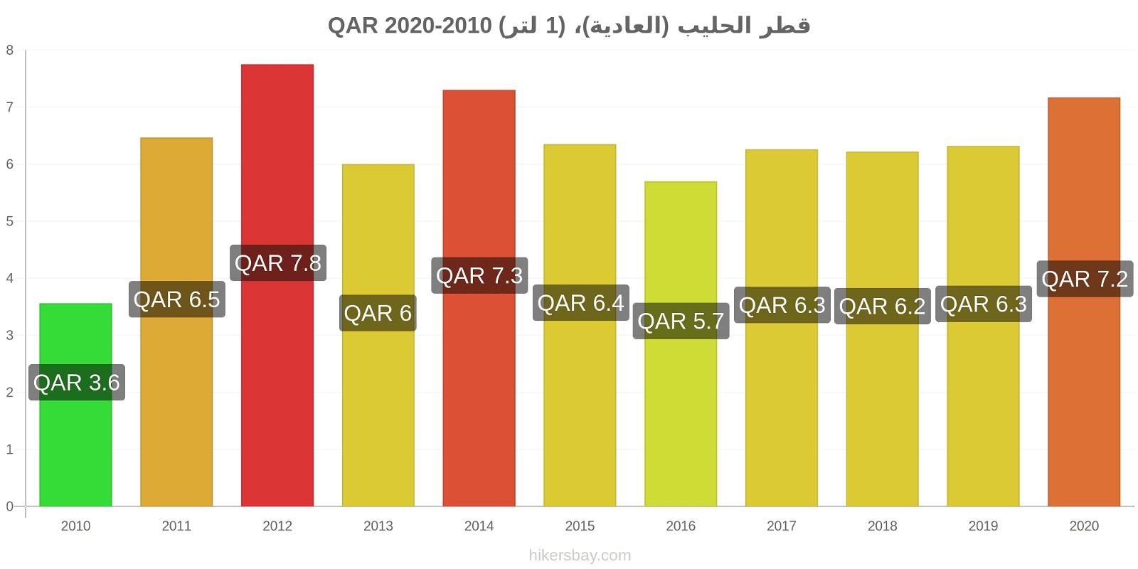 قطر تغيرات السعر الحليب (العادية)، (1 لتر) hikersbay.com