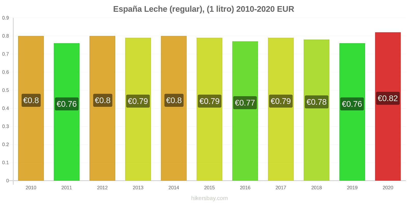España cambios de precios Leche (Regular), (1 litro) hikersbay.com