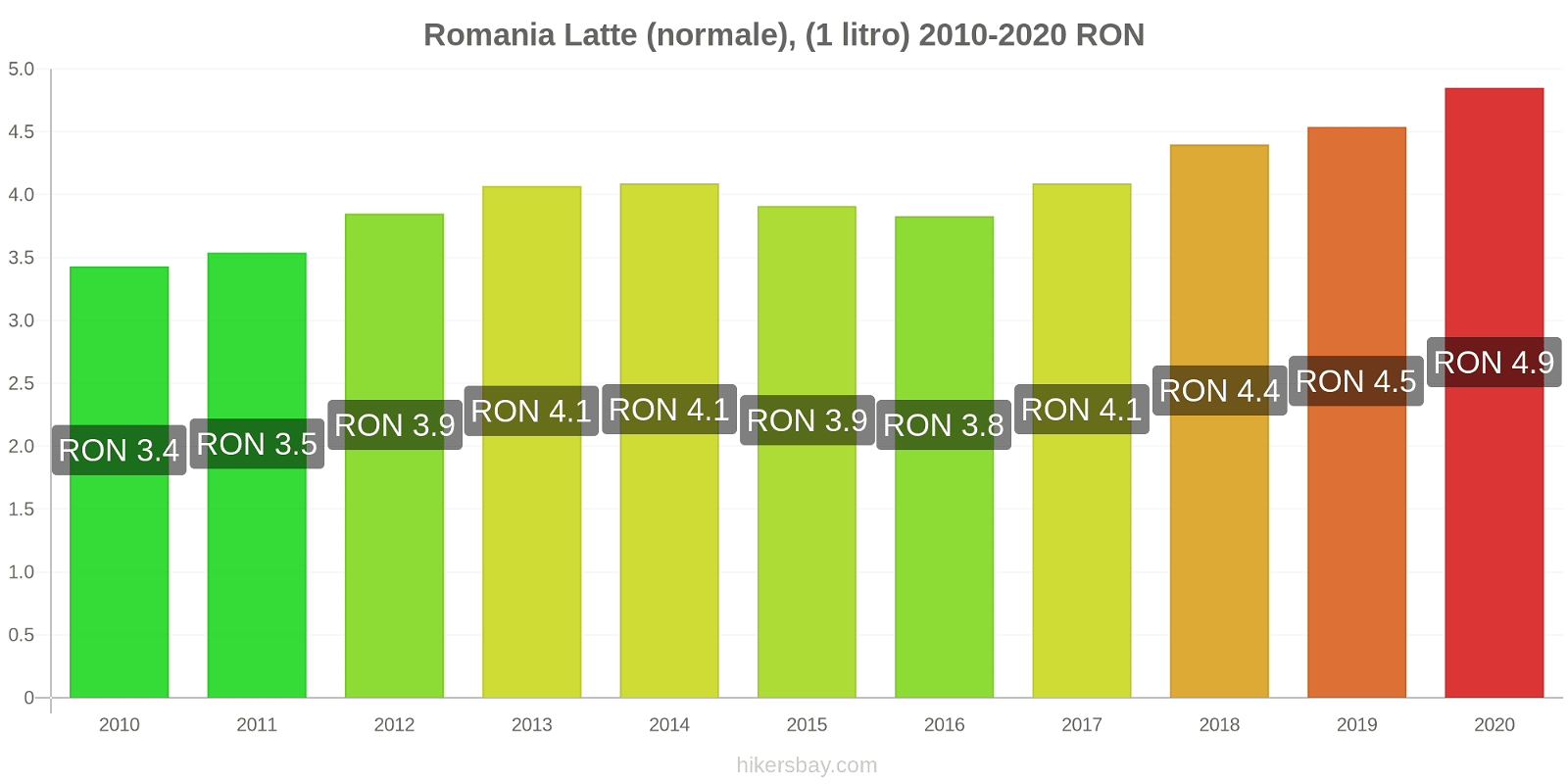 Romania variazioni di prezzo Latte (1 litro) hikersbay.com