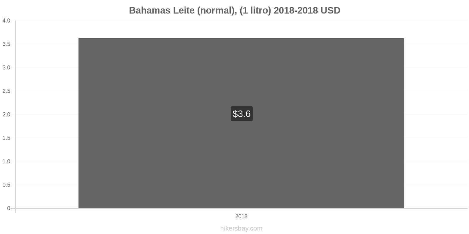 Bahamas variação de preço (Regular), leite (1 litro) hikersbay.com