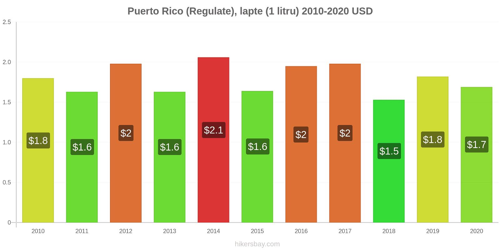 Puerto Rico modificări de preț (Regulate), lapte (1 litru) hikersbay.com