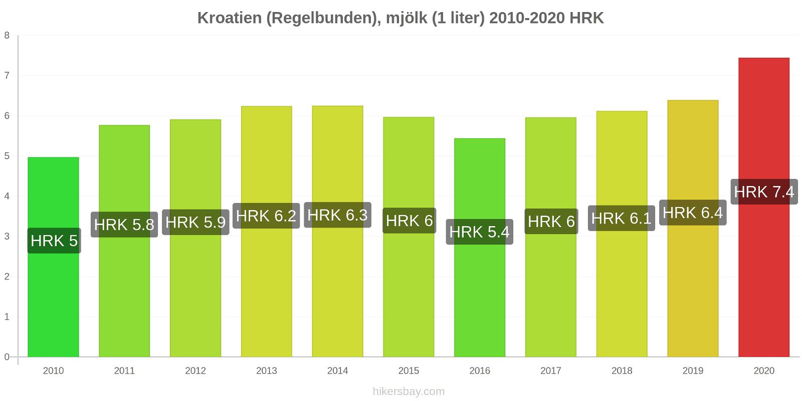 Kroatien prisförändringar (Regelbunden), mjölk (1 liter) hikersbay.com