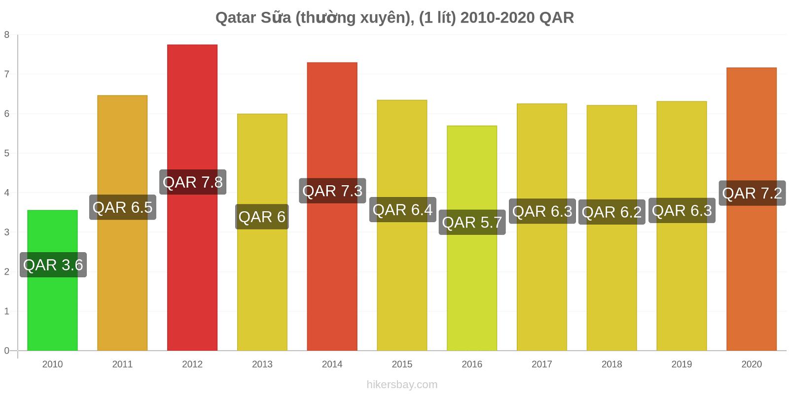 Qatar thay đổi giá Sữa (thường xuyên), (1 lít) hikersbay.com