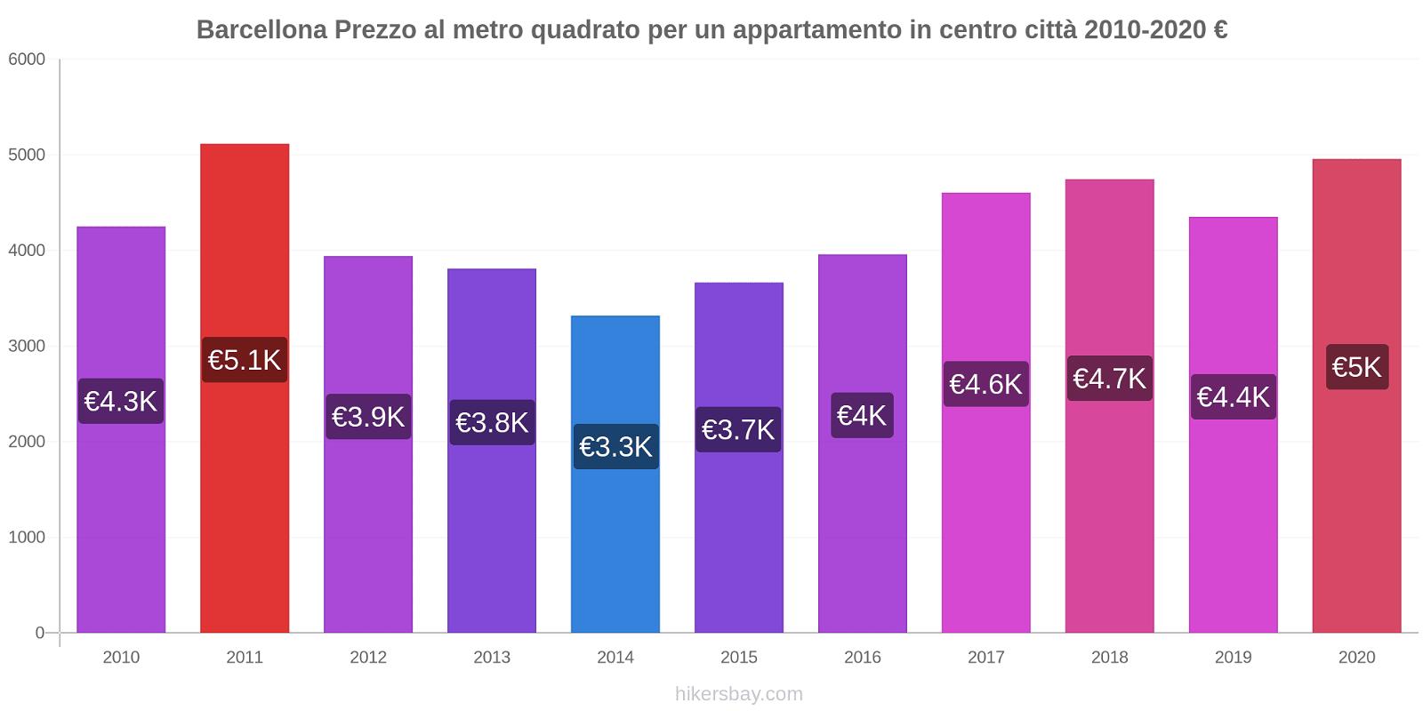 Barcellona variazioni di prezzo Prezzo al metro quadrato dell' appartamento in centro città hikersbay.com