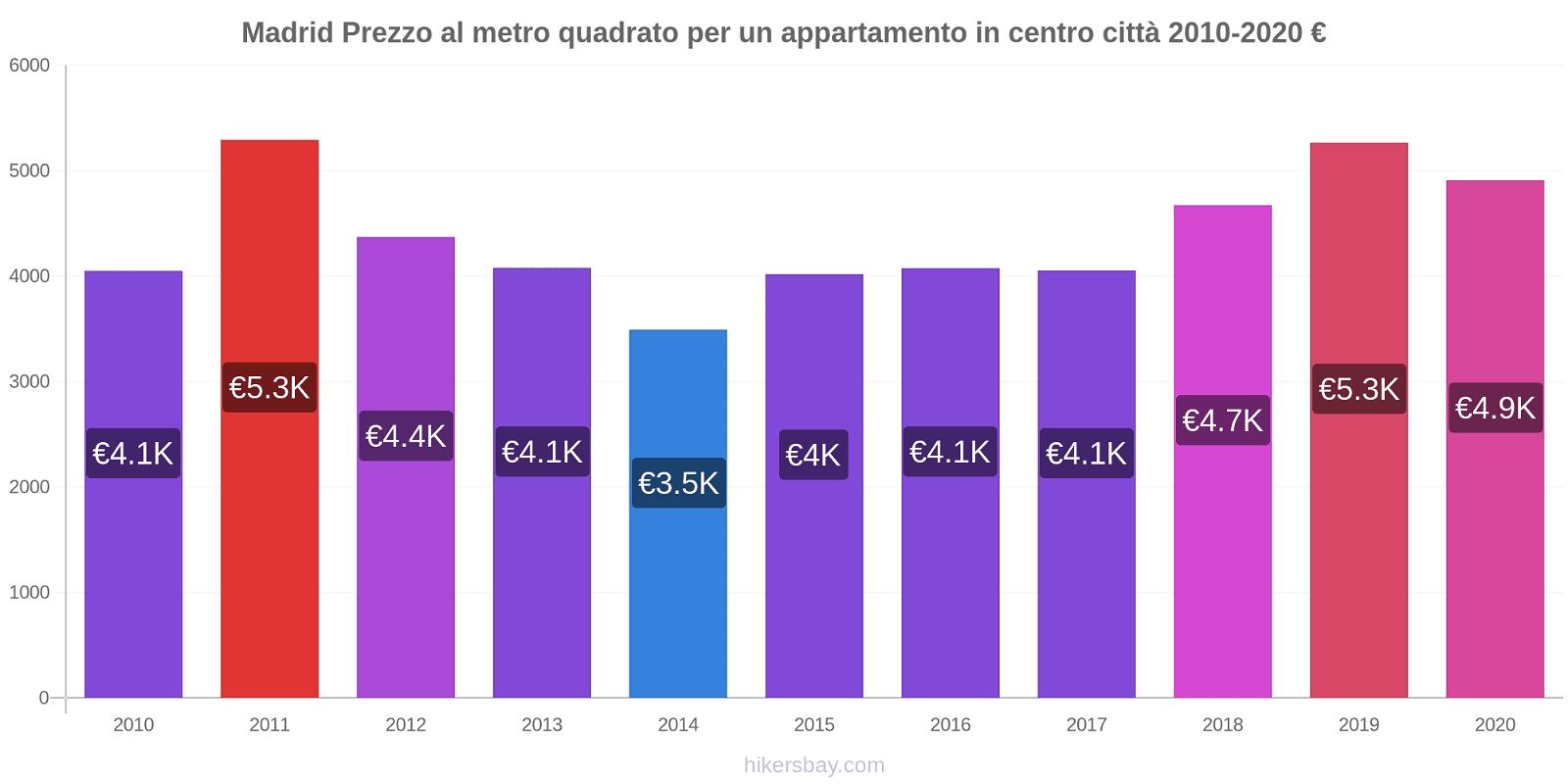 Madrid variazioni di prezzo Prezzo al metro quadrato dell' appartamento in centro città hikersbay.com