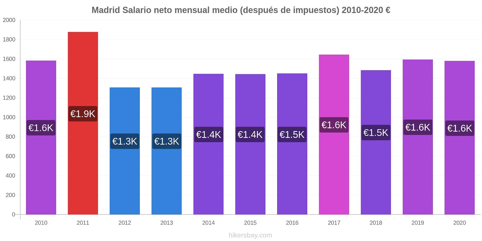 Madrid cambios de precios Promedio mensual del salario neto (después de pagar impuestos) hikersbay.com