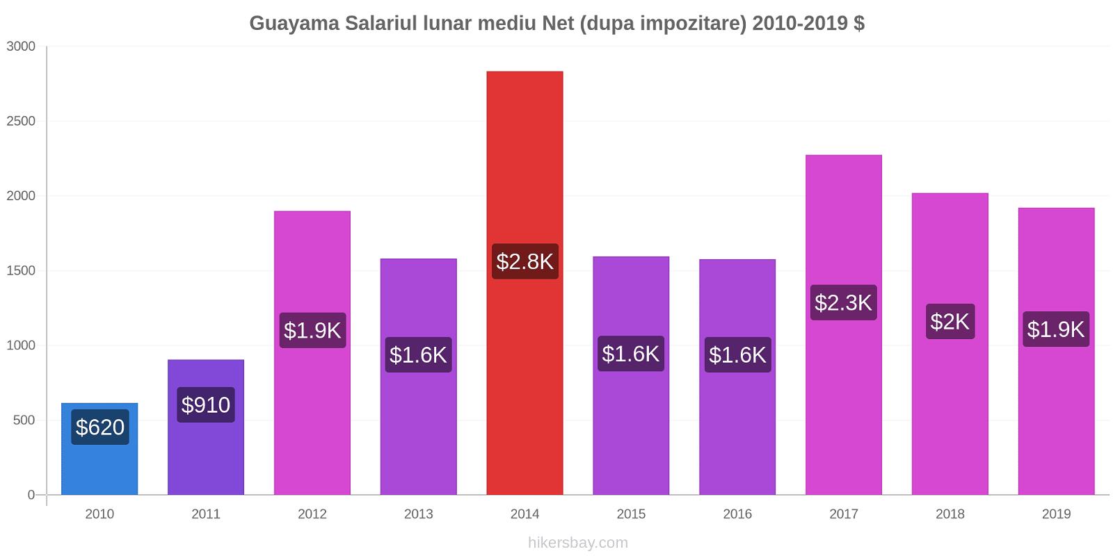 Guayama modificări de preț Salariul lunar mediu Net (dupa impozitare) hikersbay.com
