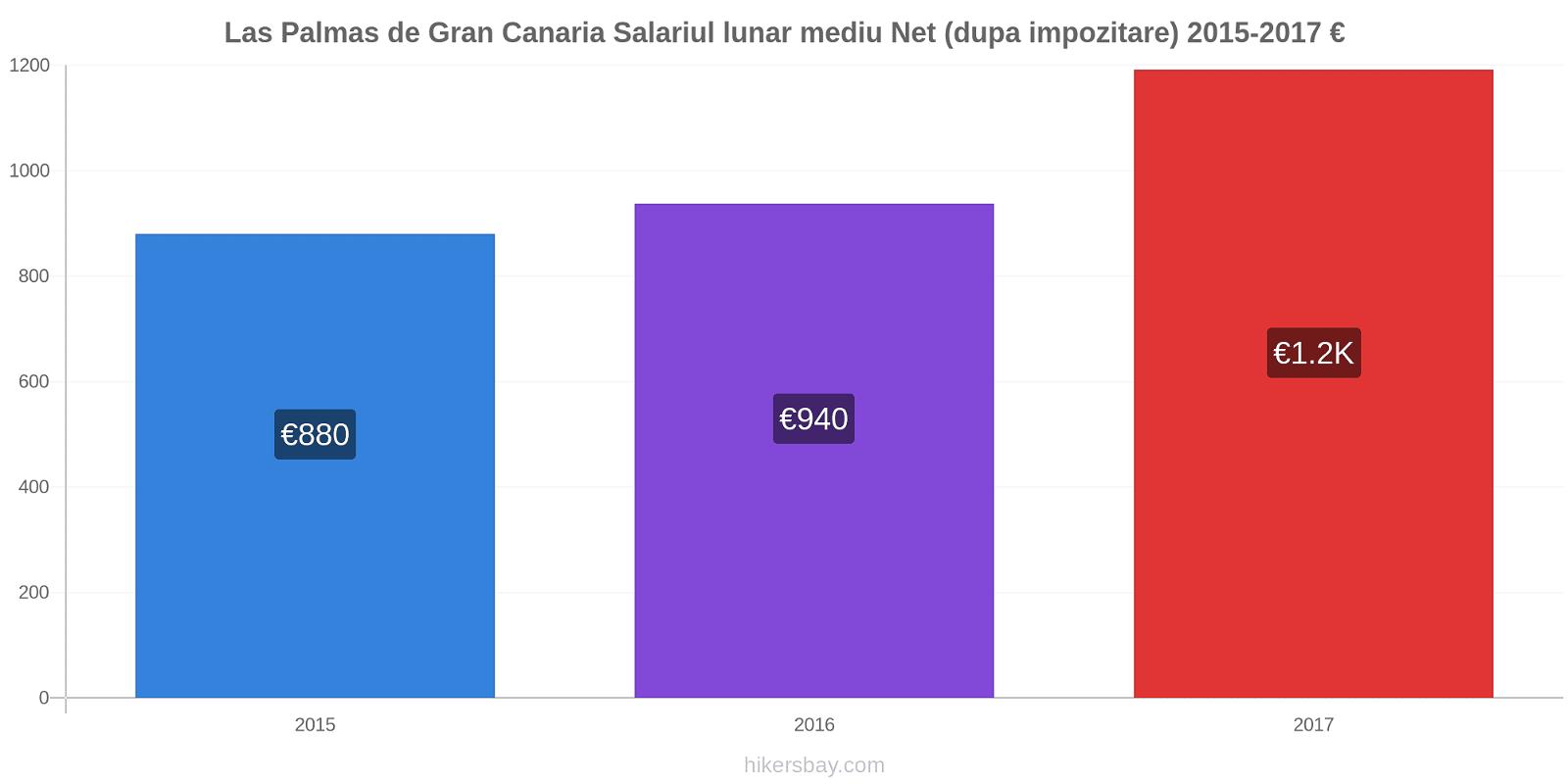 Las Palmas de Gran Canaria modificări de preț Salariul lunar mediu Net (dupa impozitare) hikersbay.com