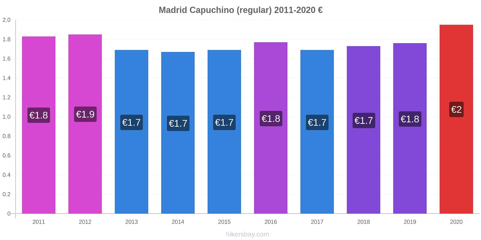 Madrid cambios de precios Capuchino (regular) hikersbay.com