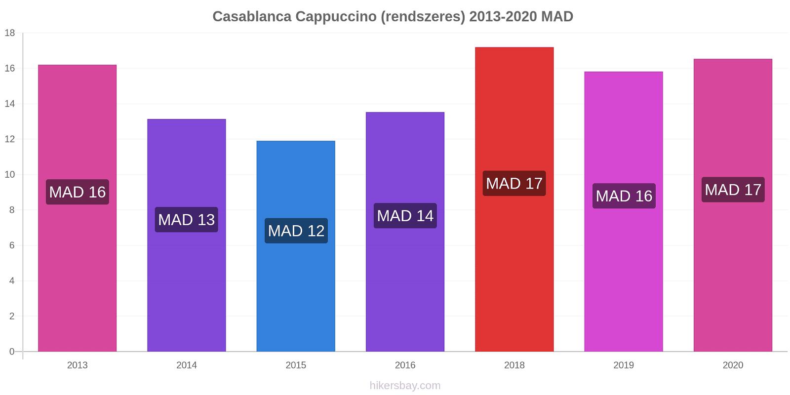 Casablanca árváltozások Cappuccino (rendszeres) hikersbay.com