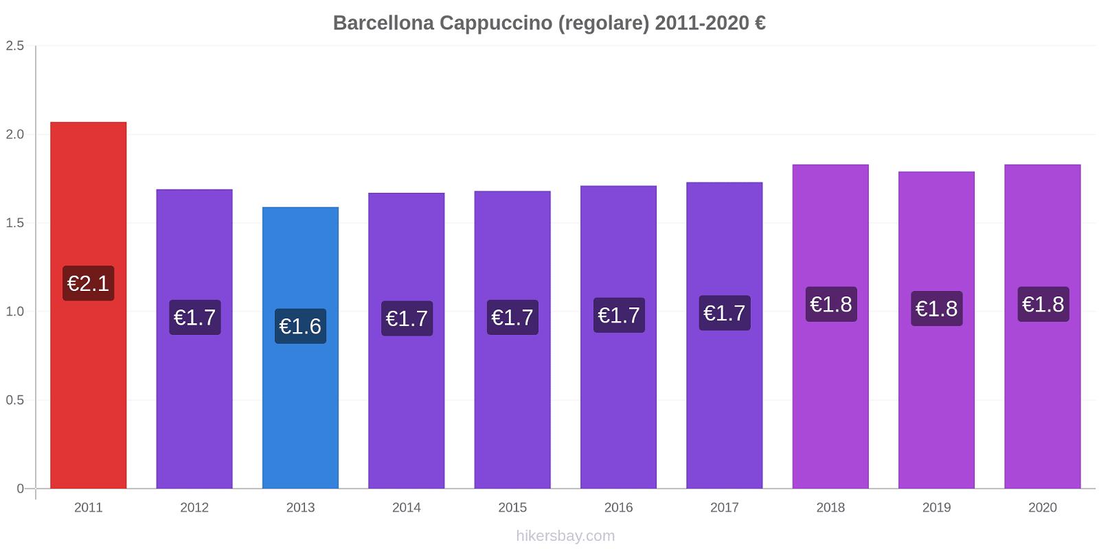 Barcellona variazioni di prezzo Cappuccino (normale) hikersbay.com
