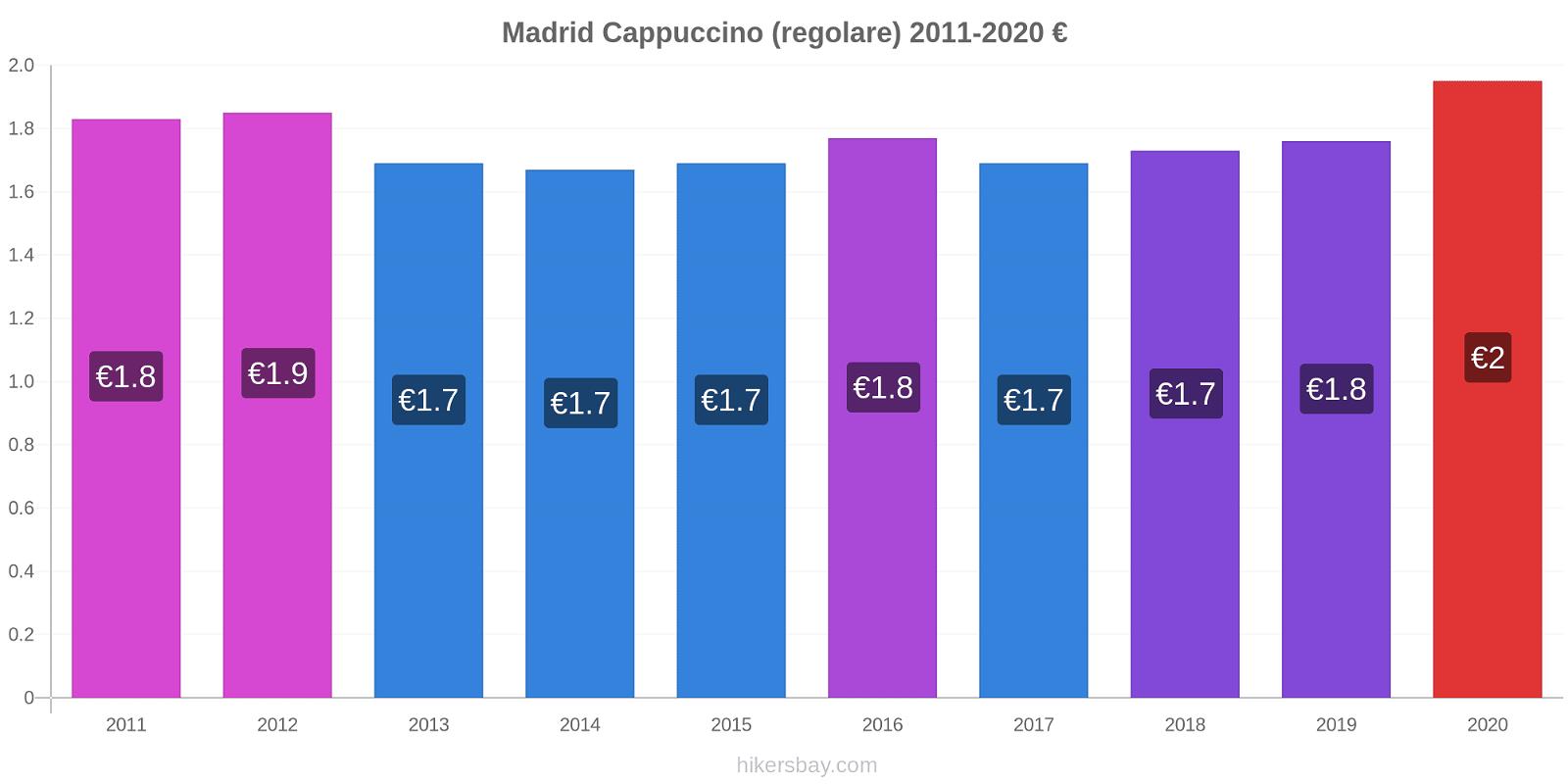 Madrid variazioni di prezzo Cappuccino (normale) hikersbay.com