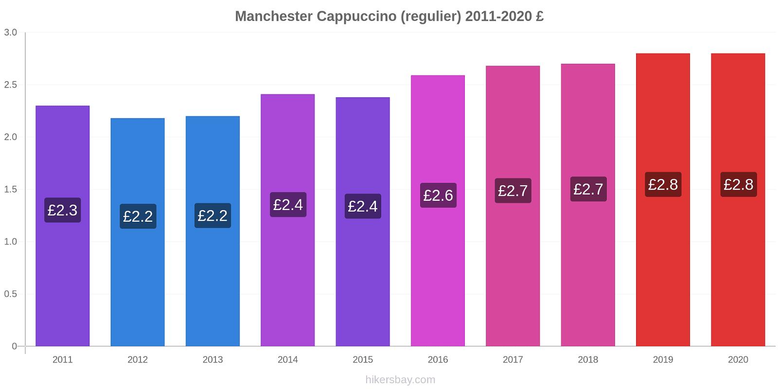 Manchester prijswijzigingen Cappuccino (regelmatige) hikersbay.com
