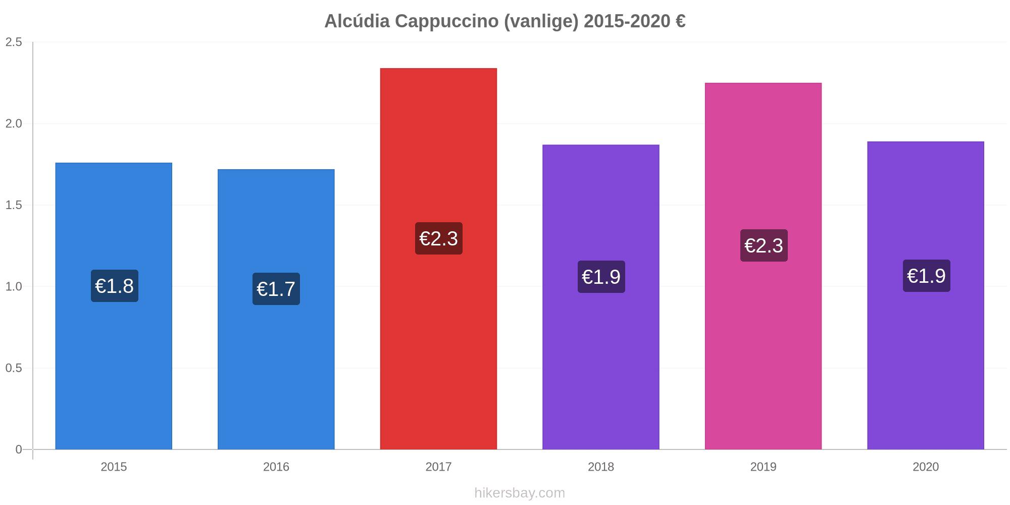 Prisnivå Alcudia