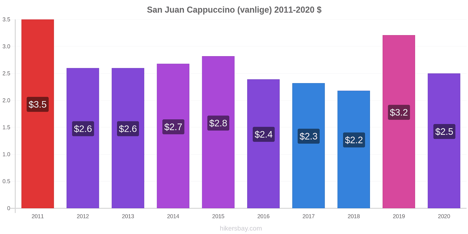 San Juan prisendringer Cappuccino (vanlige) hikersbay.com
