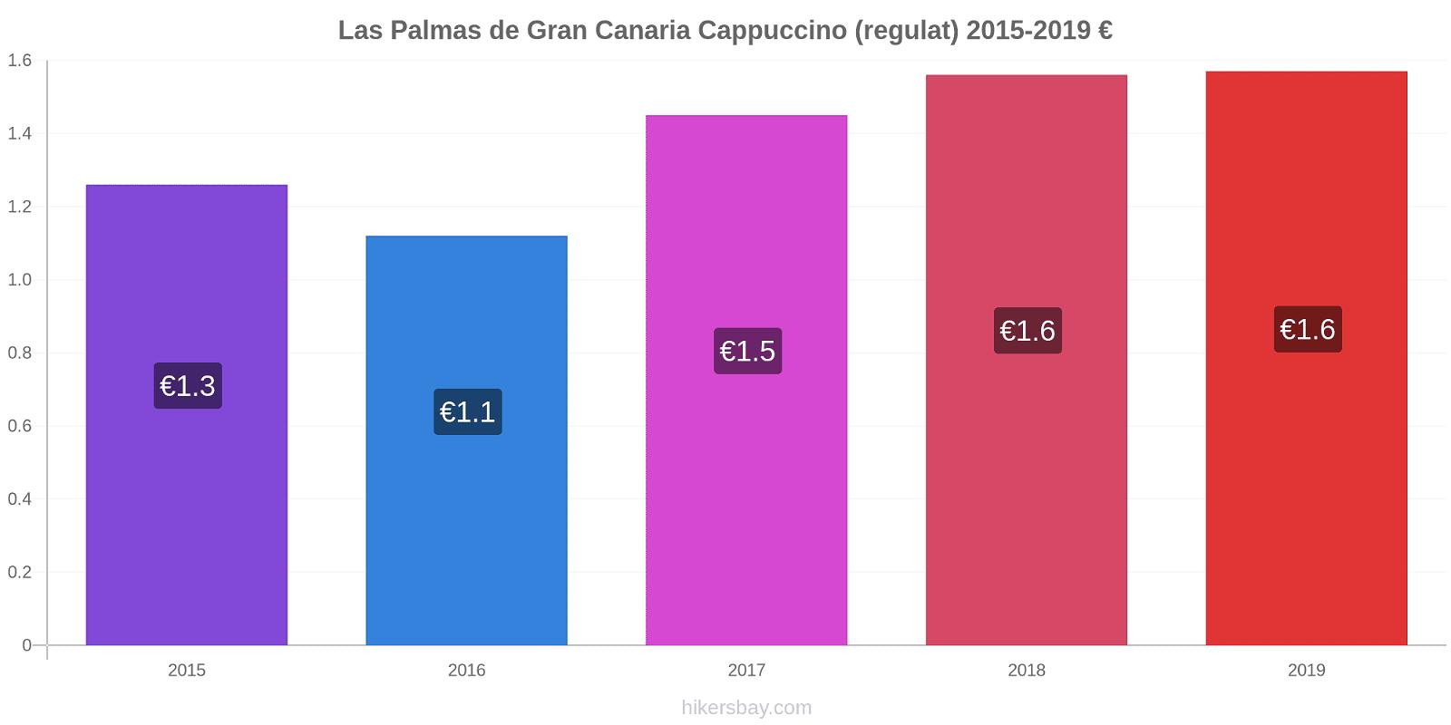 Las Palmas de Gran Canaria modificări de preț Cappuccino (regulat) hikersbay.com
