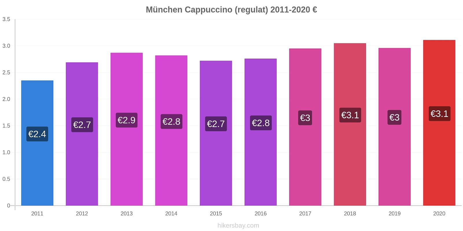 München modificări de preț Cappuccino (regulat) hikersbay.com