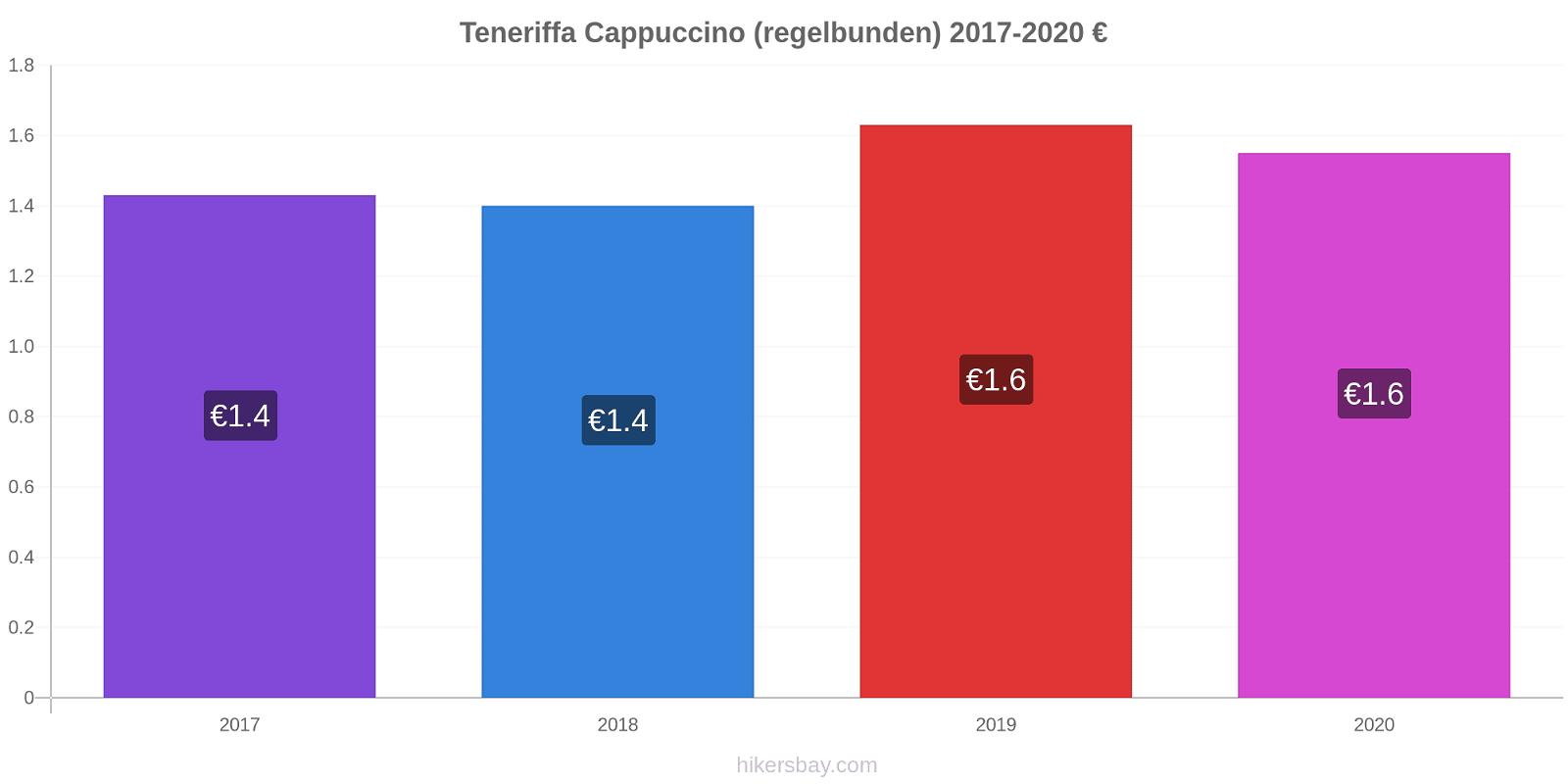 Teneriffa prisförändringar Cappuccino (regelbunden) hikersbay.com