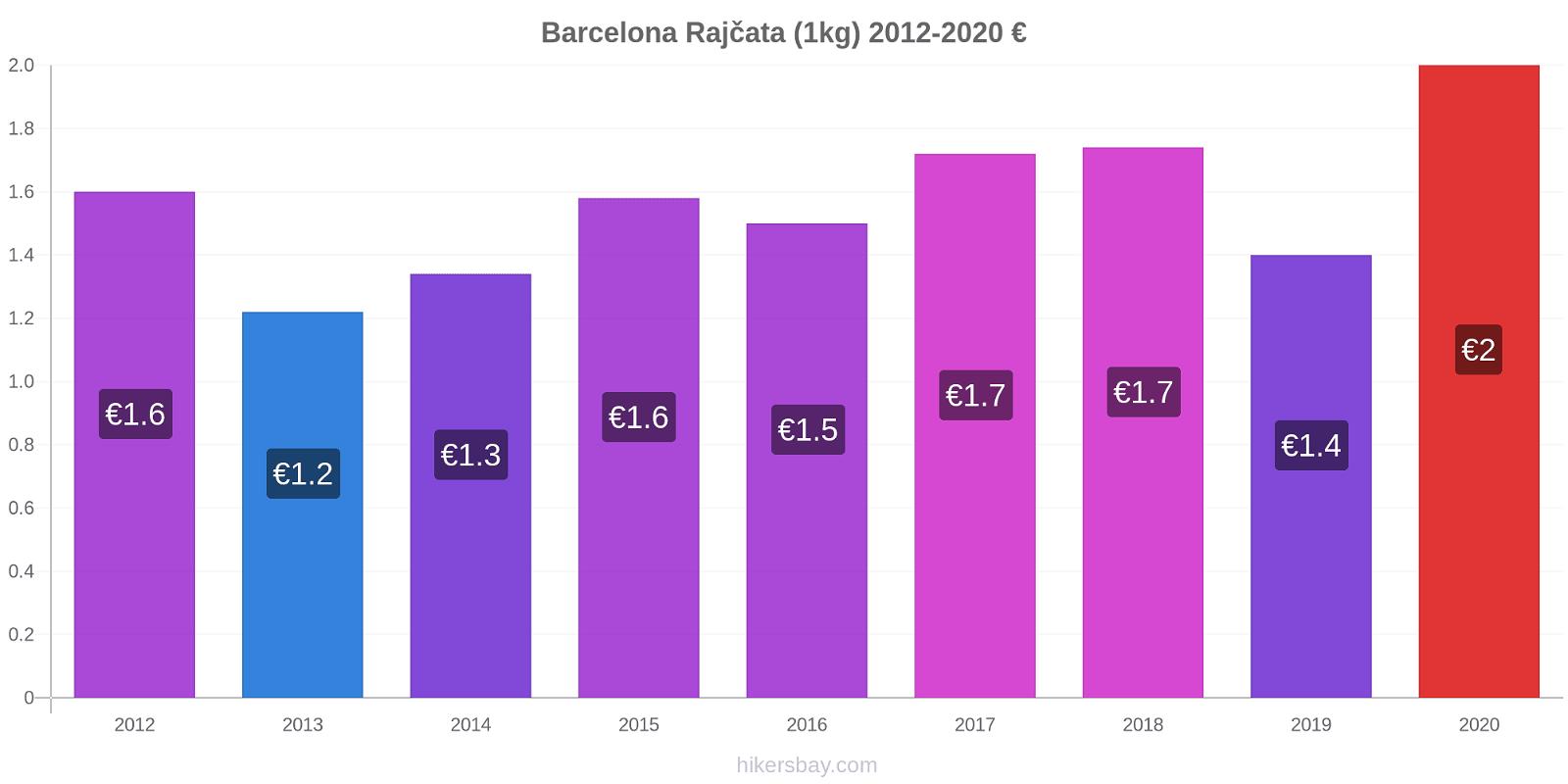 Barcelona změny cen Rajčata (1kg) hikersbay.com