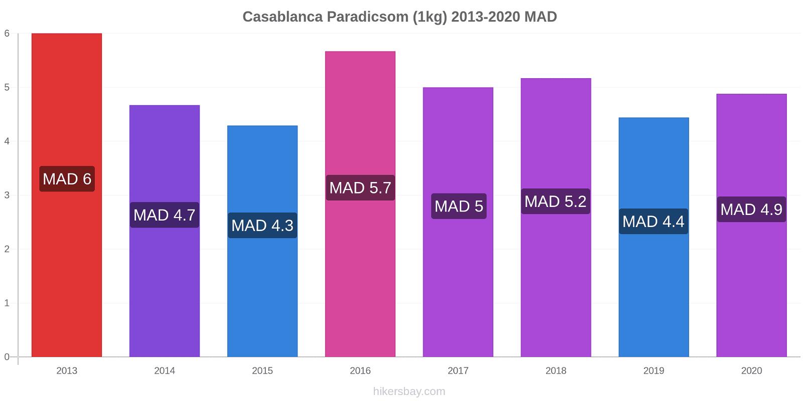 Casablanca árváltozások Paradicsom (1kg) hikersbay.com