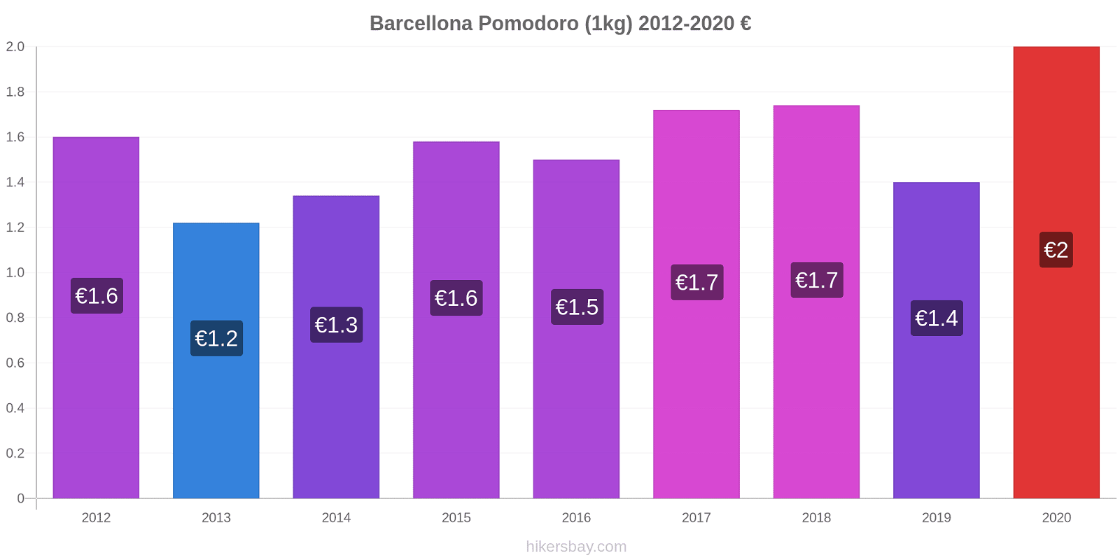 Barcellona variazioni di prezzo Pomodoro (1kg) hikersbay.com