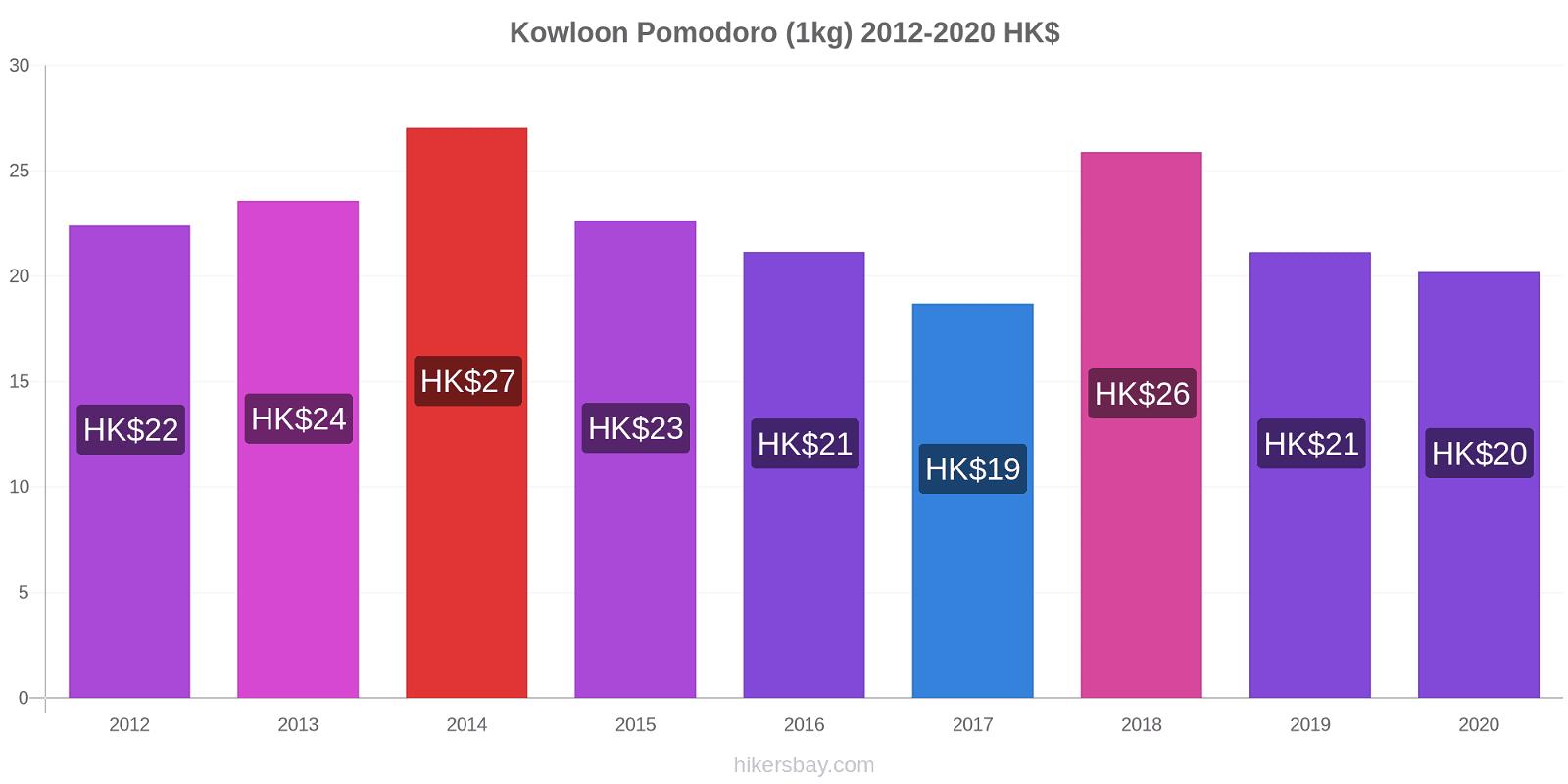 Kowloon variazioni di prezzo Pomodoro (1kg) hikersbay.com