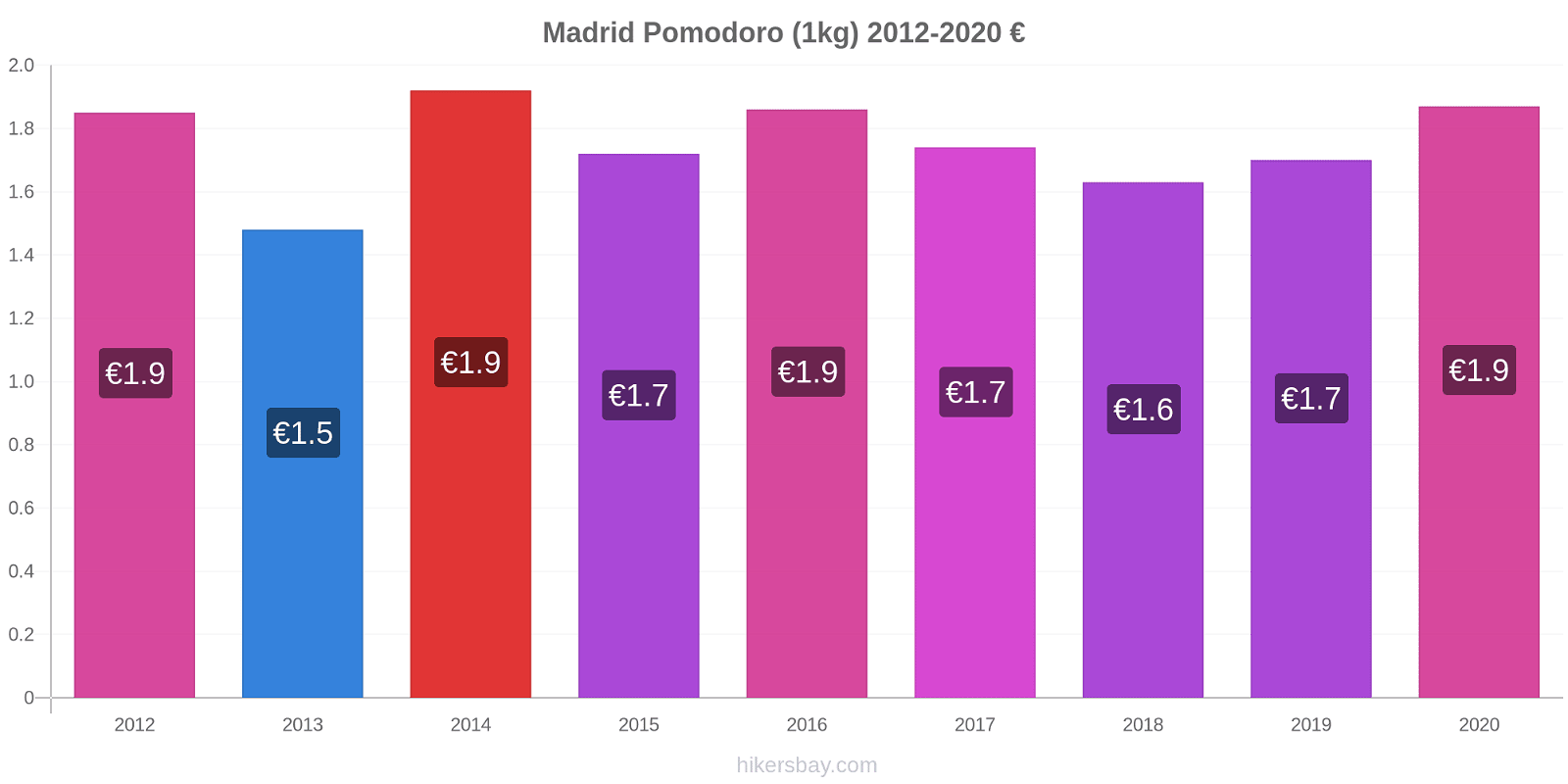 Madrid variazioni di prezzo Pomodoro (1kg) hikersbay.com