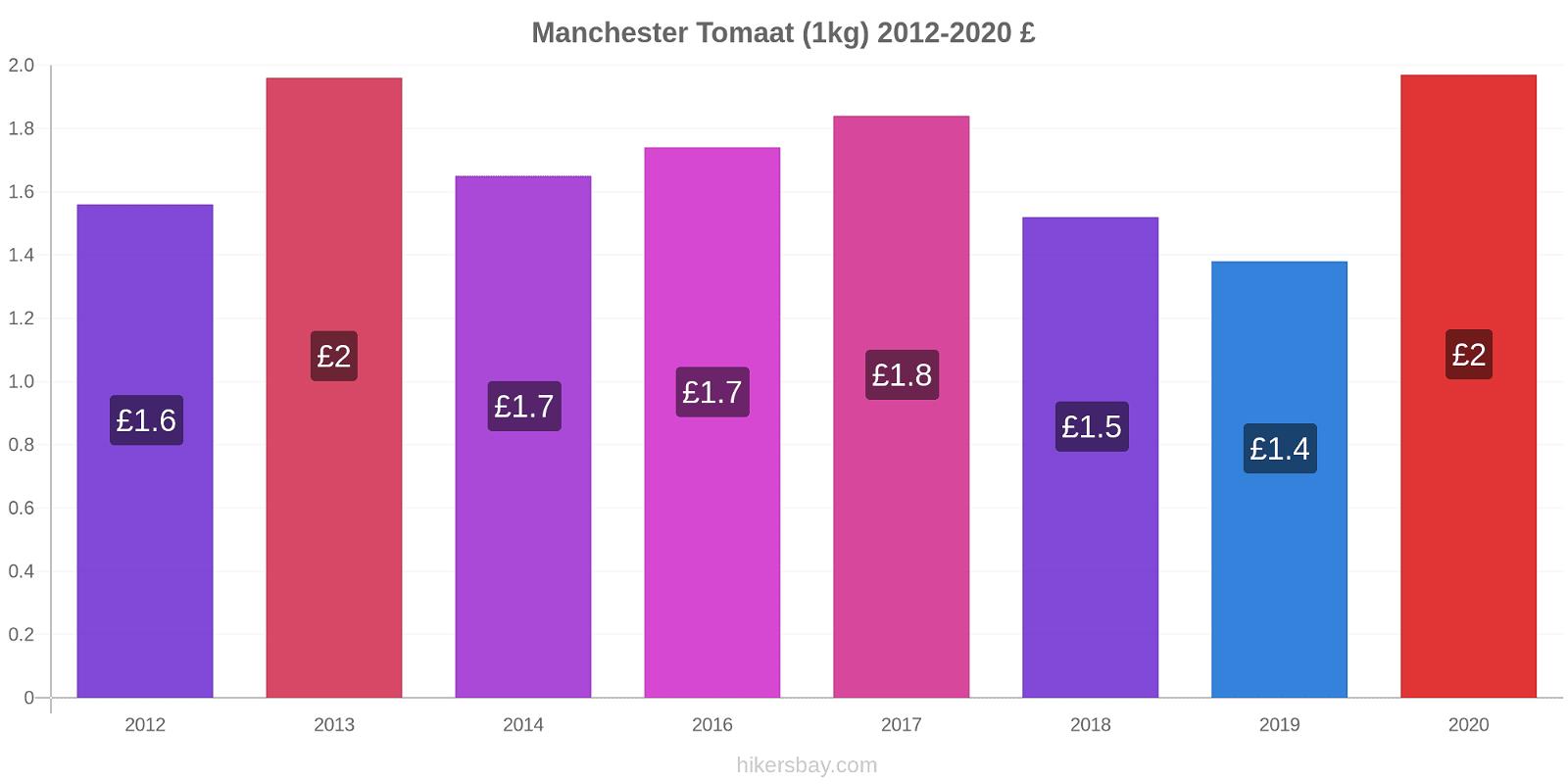 Manchester prijswijzigingen Tomaat (1kg) hikersbay.com
